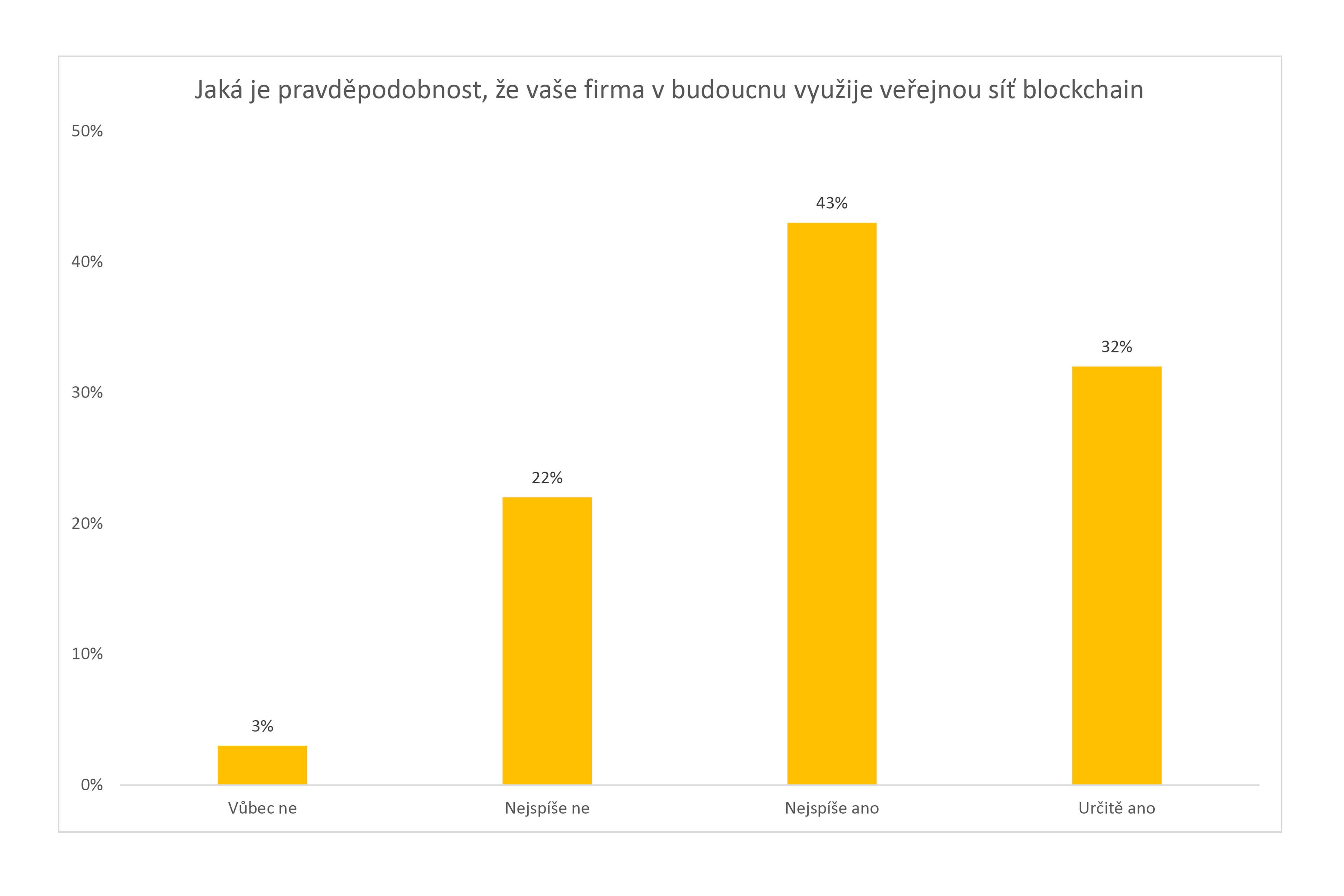 ey-graph1-dle-pruzkumu-ey-se-v-souvislosti-s-obchodovanim-na-blockchainu-kazdy-druhy-manaz