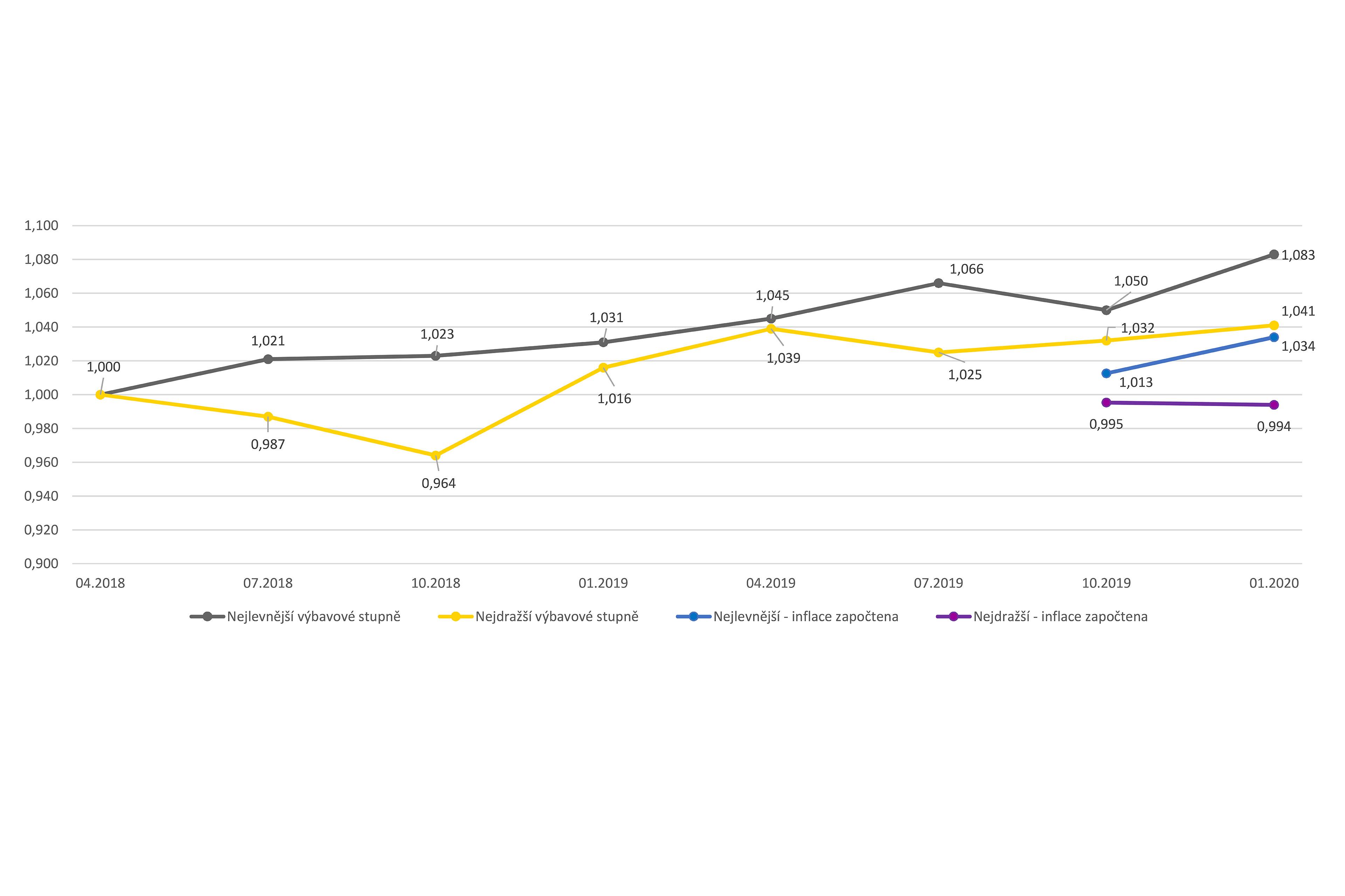 ey-graph-cenovy-index-ey-vice-nez-polovina-automobil-na-trhu-zdrazila