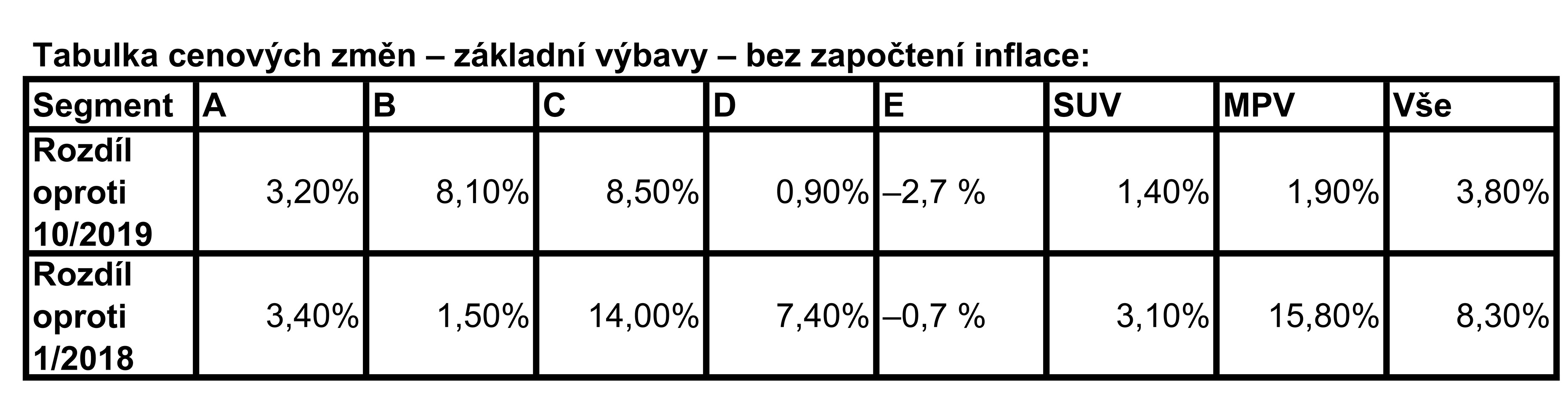 ey-tabulka-1-cenovy-index-ey-vice-nez-polovina-automobil-na-trhu-zdrazila