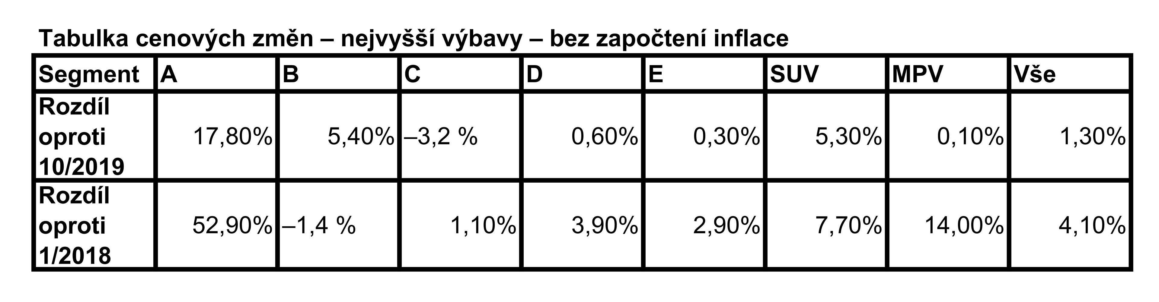 ey-tabulka-2-cenovy-index-ey-vice-nez-polovina-automobil-na-trhu-zdrazila