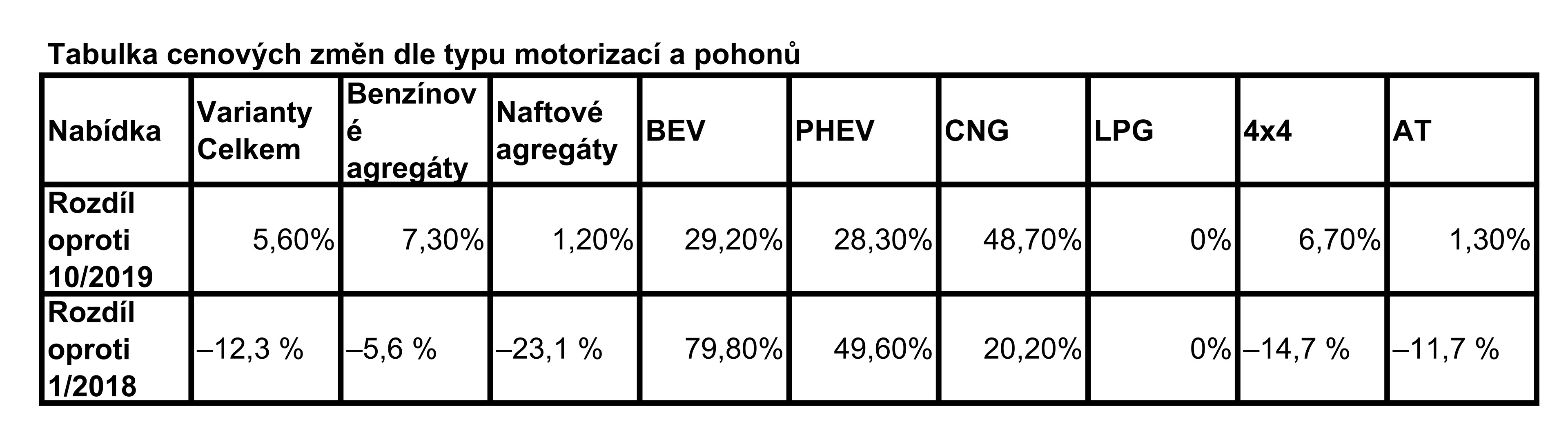 ey-tabulka-3-cenovy-index-ey-vice-nez-polovina-automobil-na-trhu-zdrazila