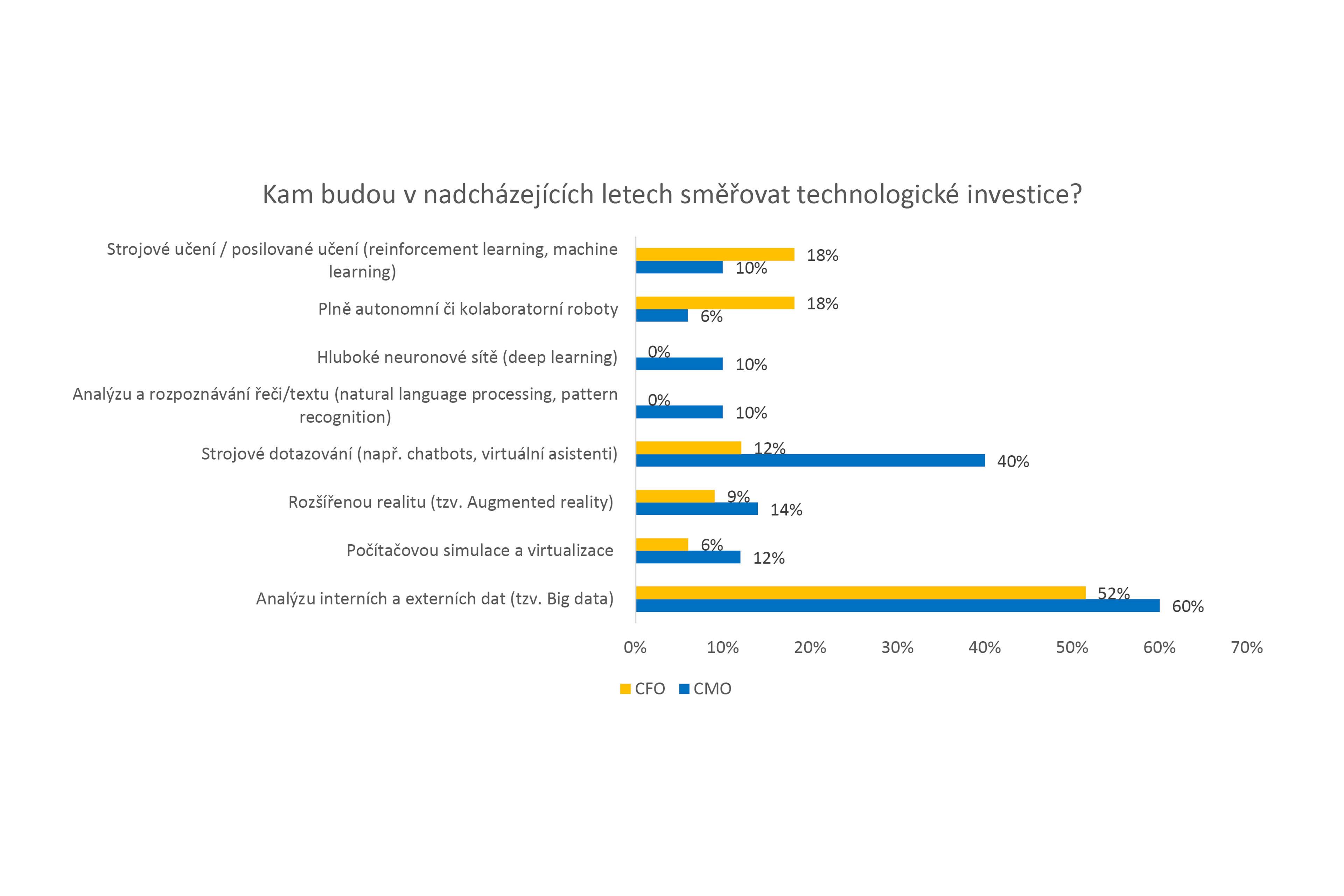studie-ey-klic-ke-spravnemu-fungovani-firmy-tkvi-v-posileni-vztahu-mezi-financnim-a-marketing-graf-1
