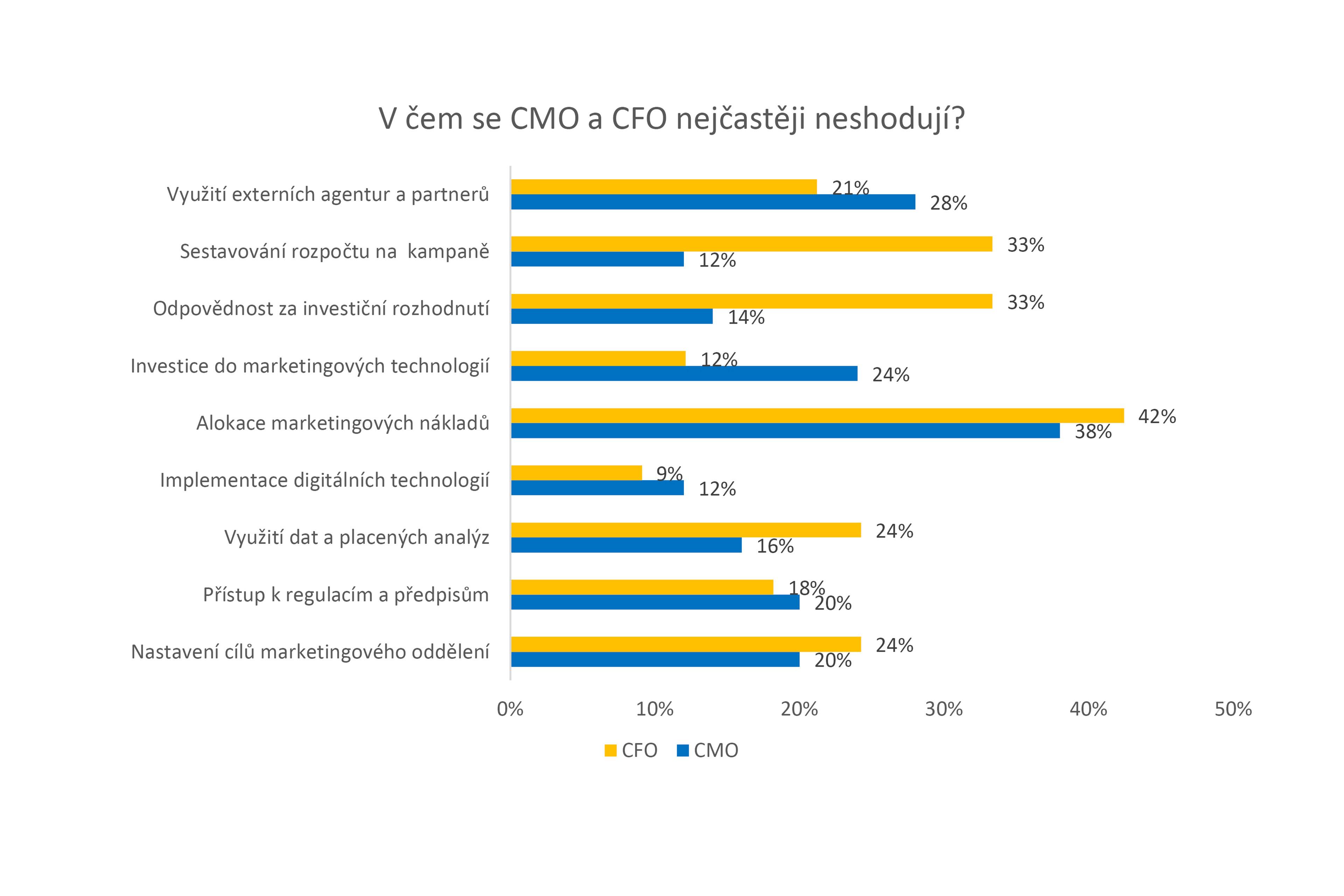 studie-ey-klic-ke-spravnemu-fungovani-firmy-tkvi-v-posileni-vztahu-mezi-financnim-a-marketing-graf-2