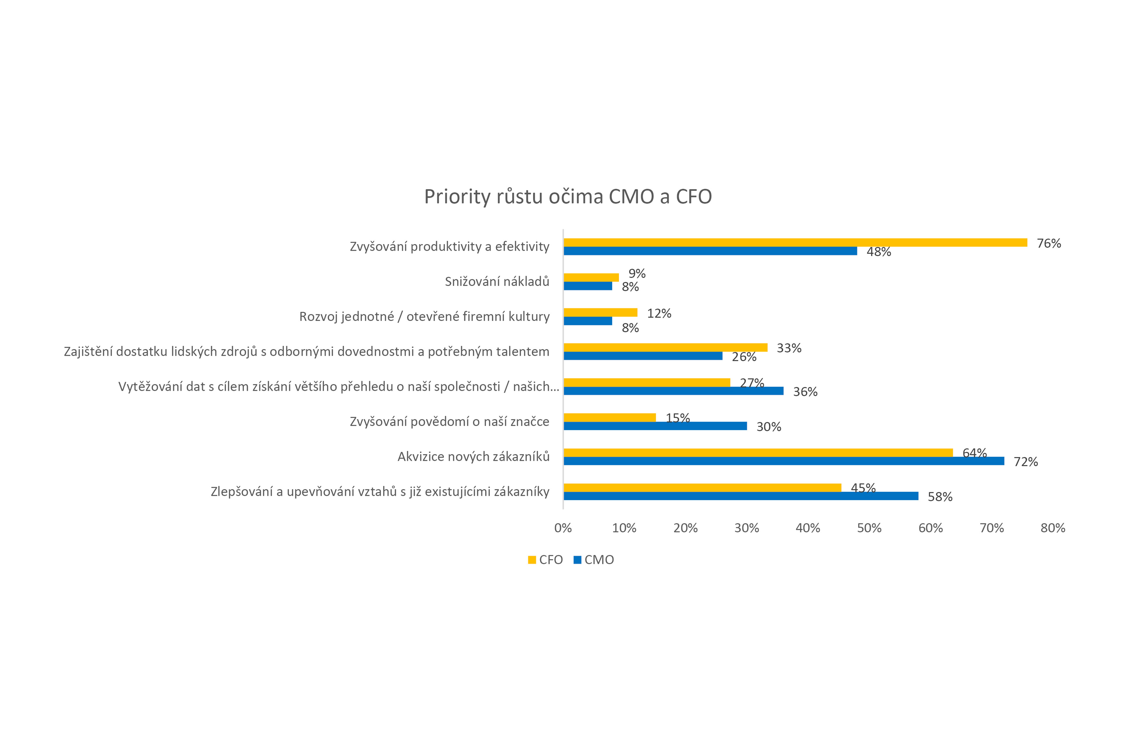 studie-ey-klic-ke-spravnemu-fungovani-firmy-tkvi-v-posileni-vztahu-mezi-financnim-a-marketing-graf-3