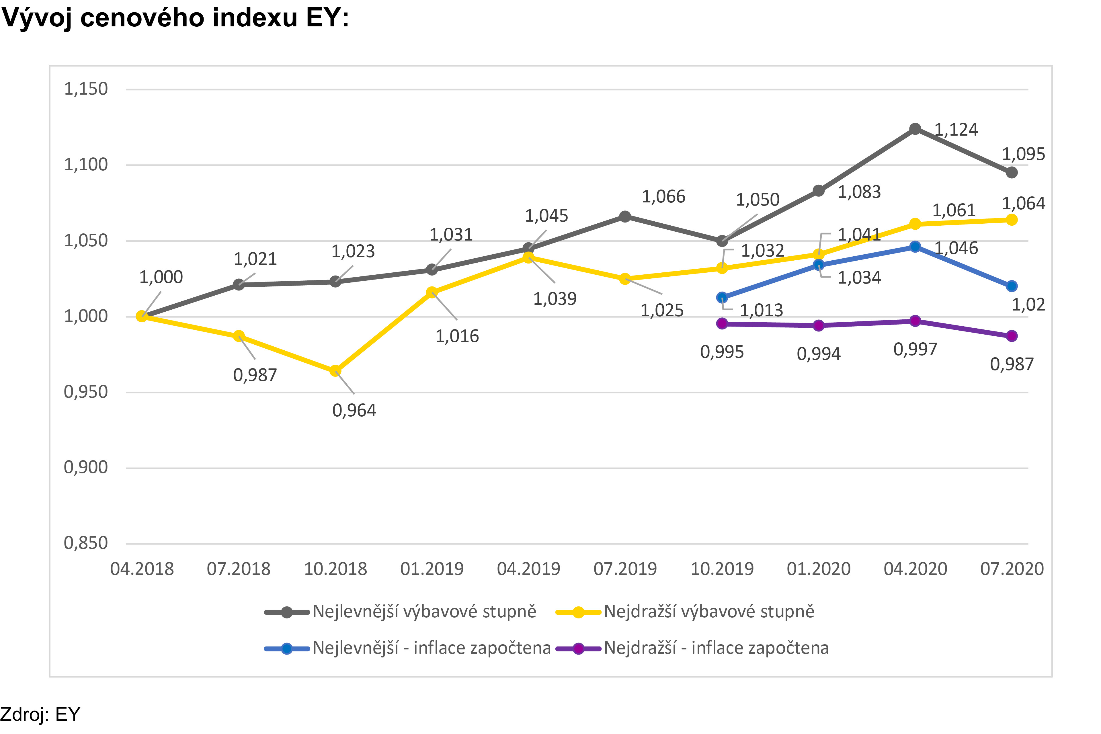 Graph - Cenový index EY: První náznaky vlivu Covid-19 na český automobilový trh