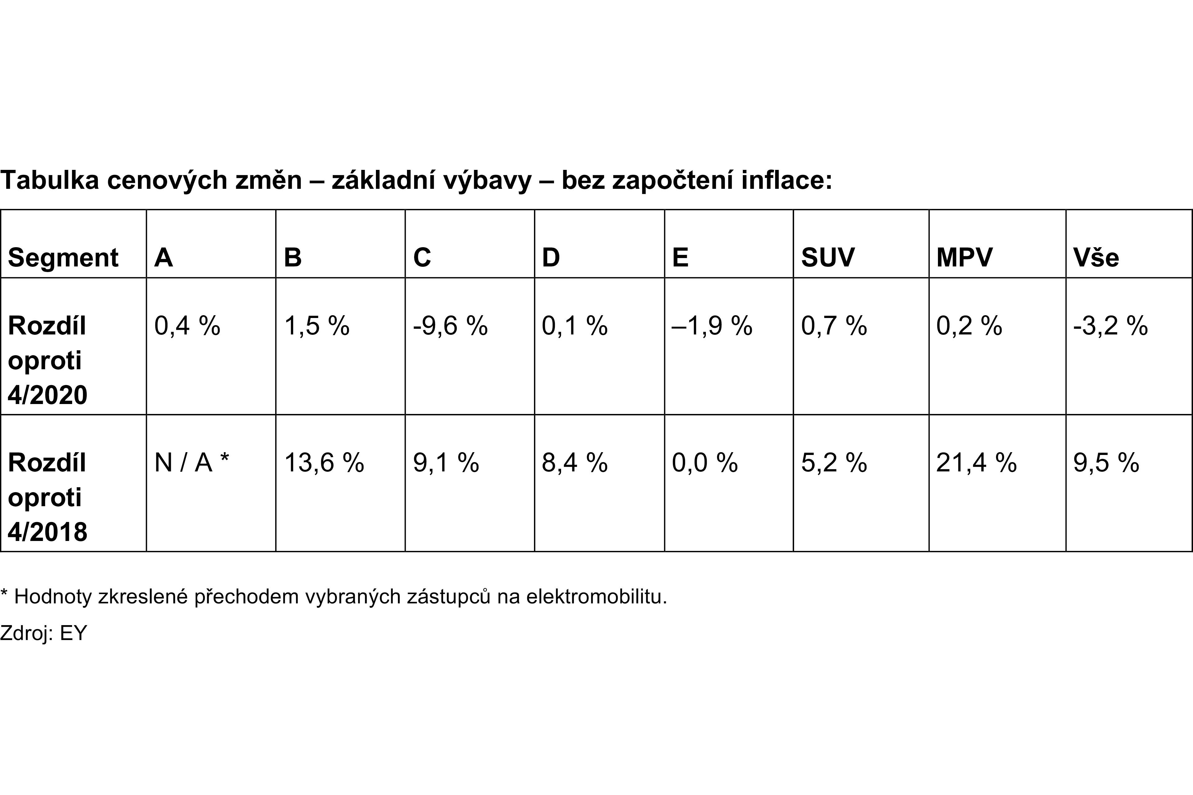Table 1 - Cenový index EY: První náznaky vlivu Covid-19 na český automobilový trh