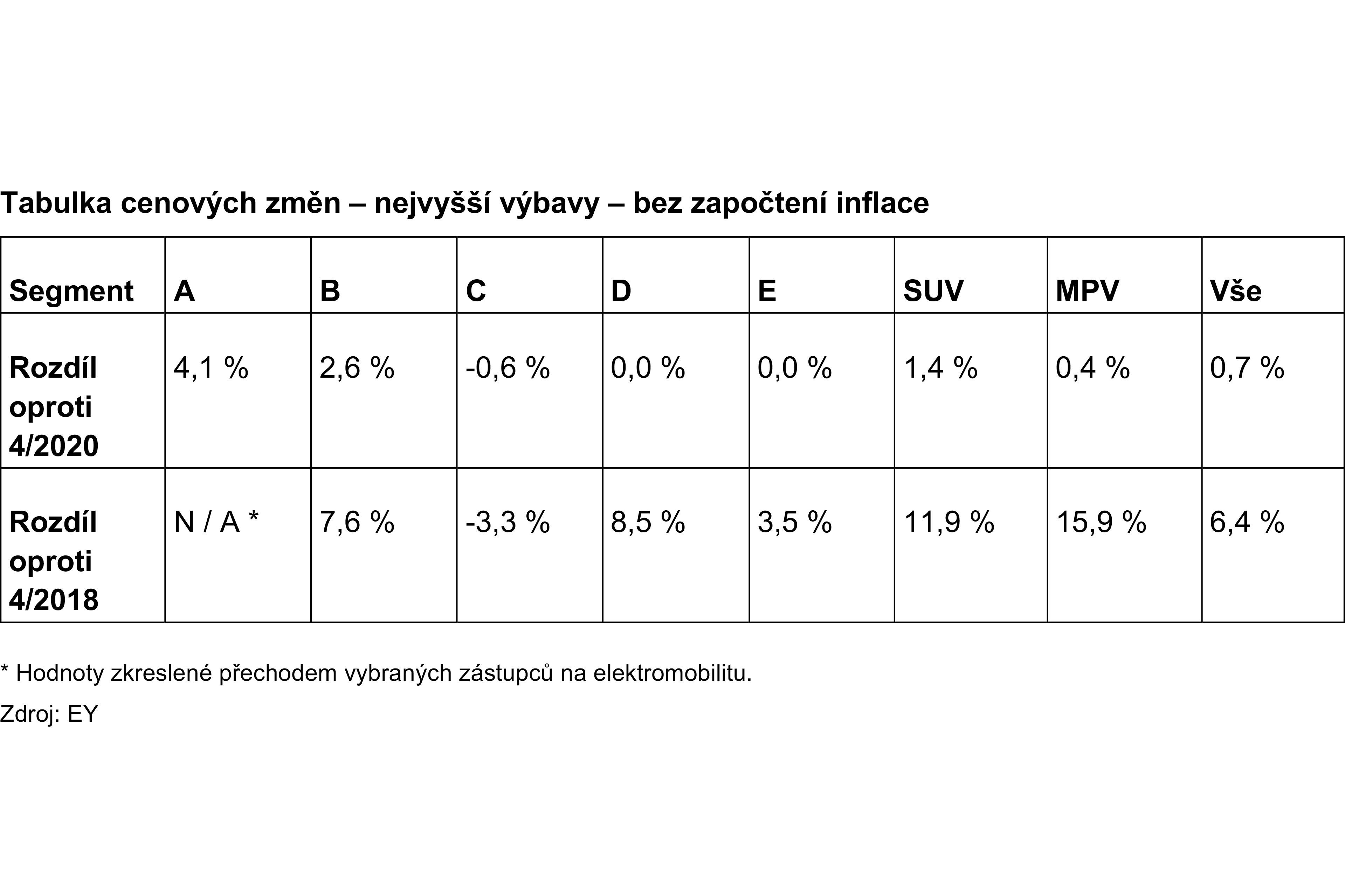 Table 2 - Cenový index EY: První náznaky vlivu Covid-19 na český automobilový trh