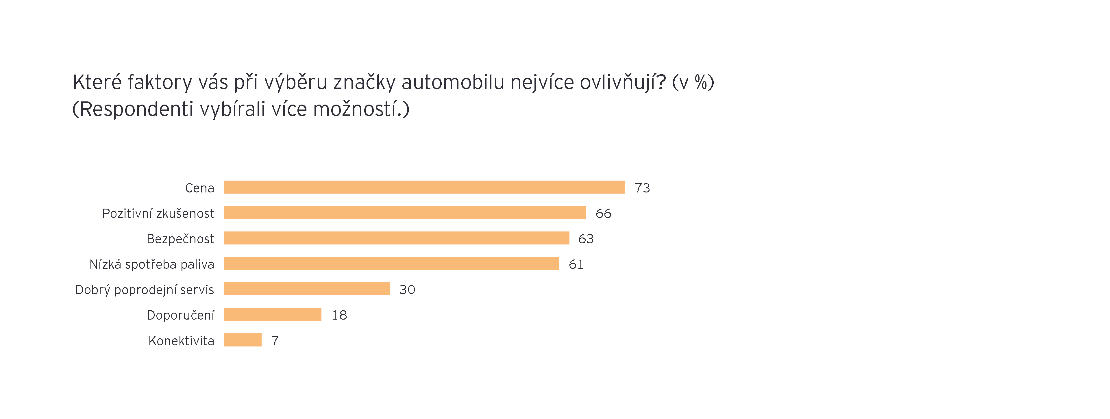 Automotive Survey 2020 Graphy 6