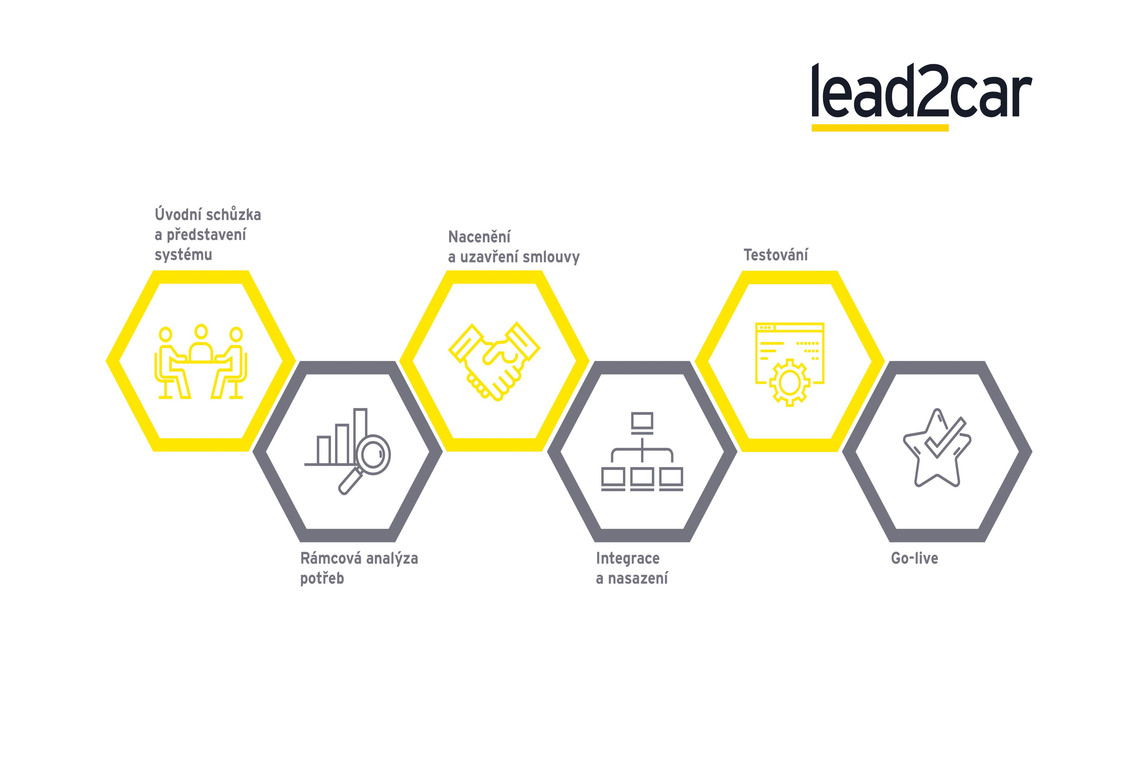 lead2car