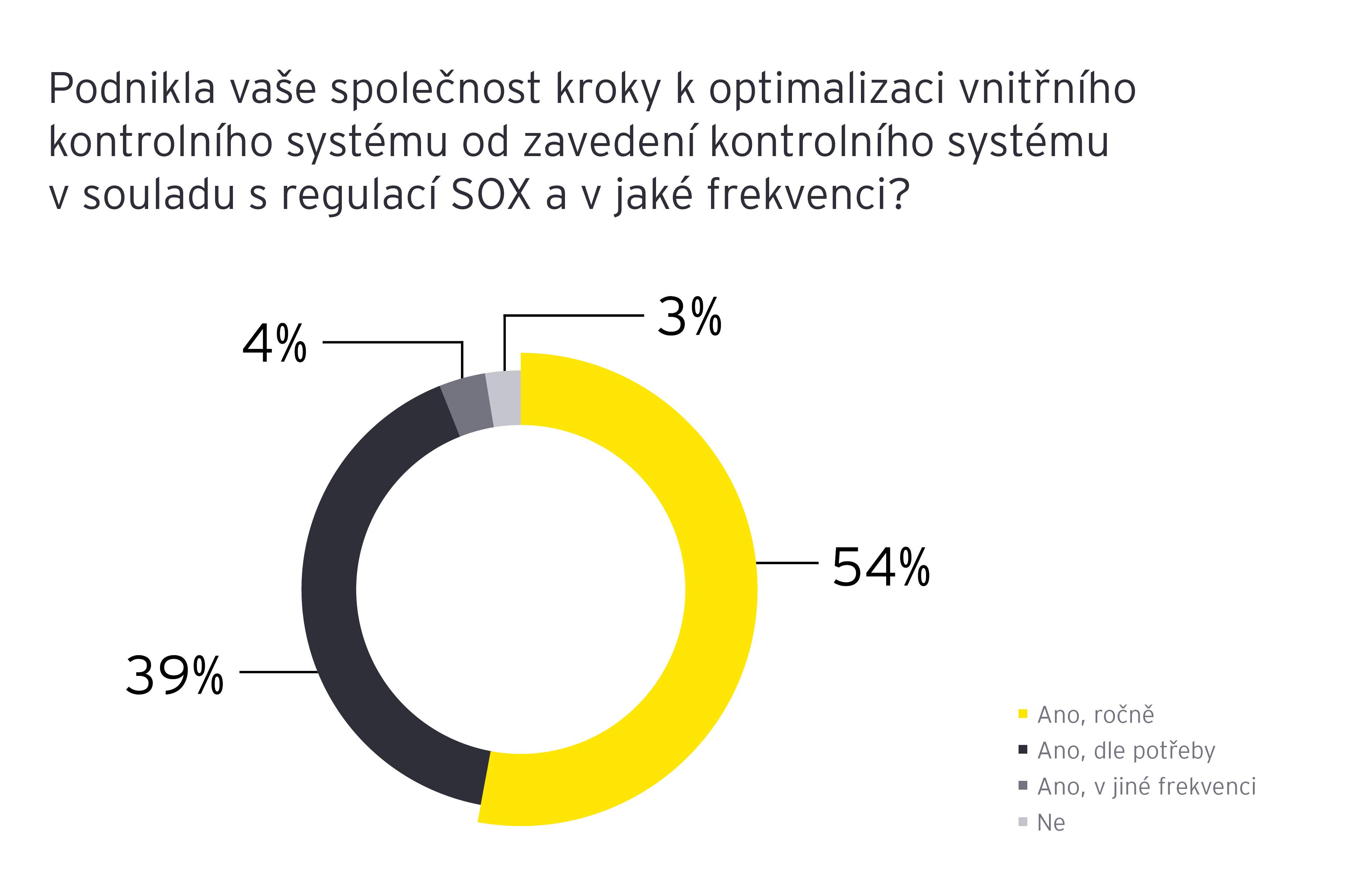 jak-posilit-interni-kontrolni-system-inspirujte-se-v-regulaci-sox graf 2