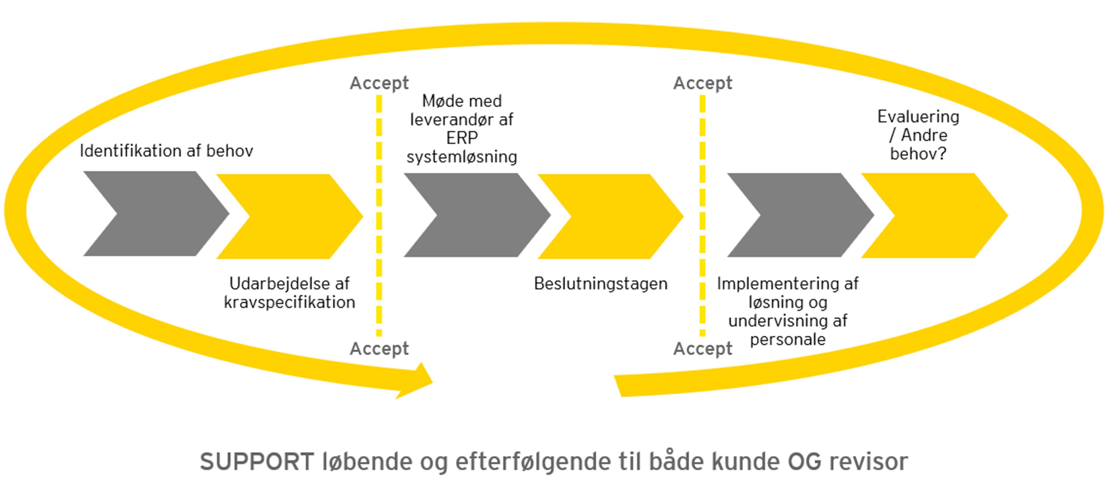 ey-net-source-implementeringsproces