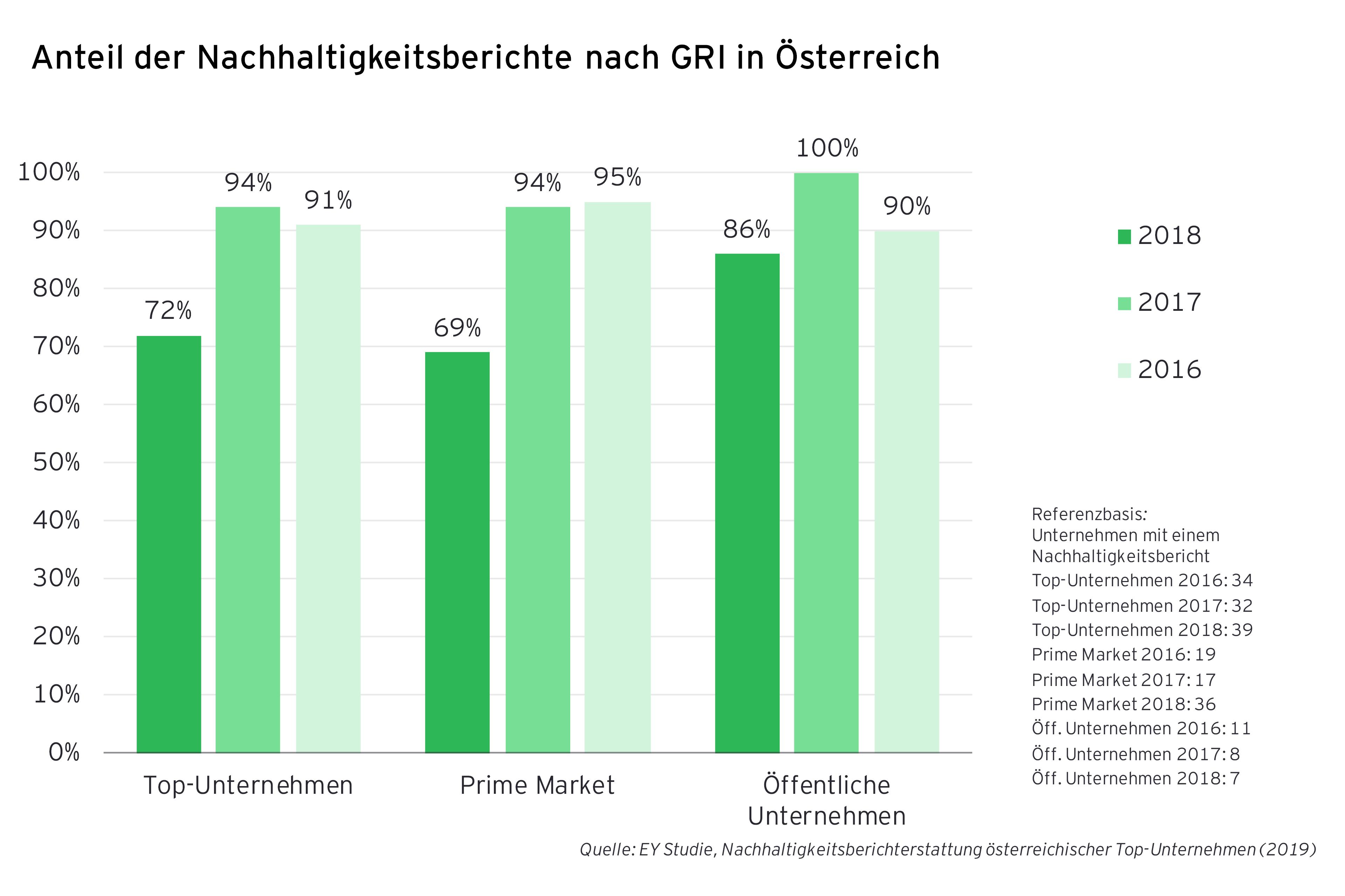 Anteil Nachhaltigkeitsbericht GRI Österreich