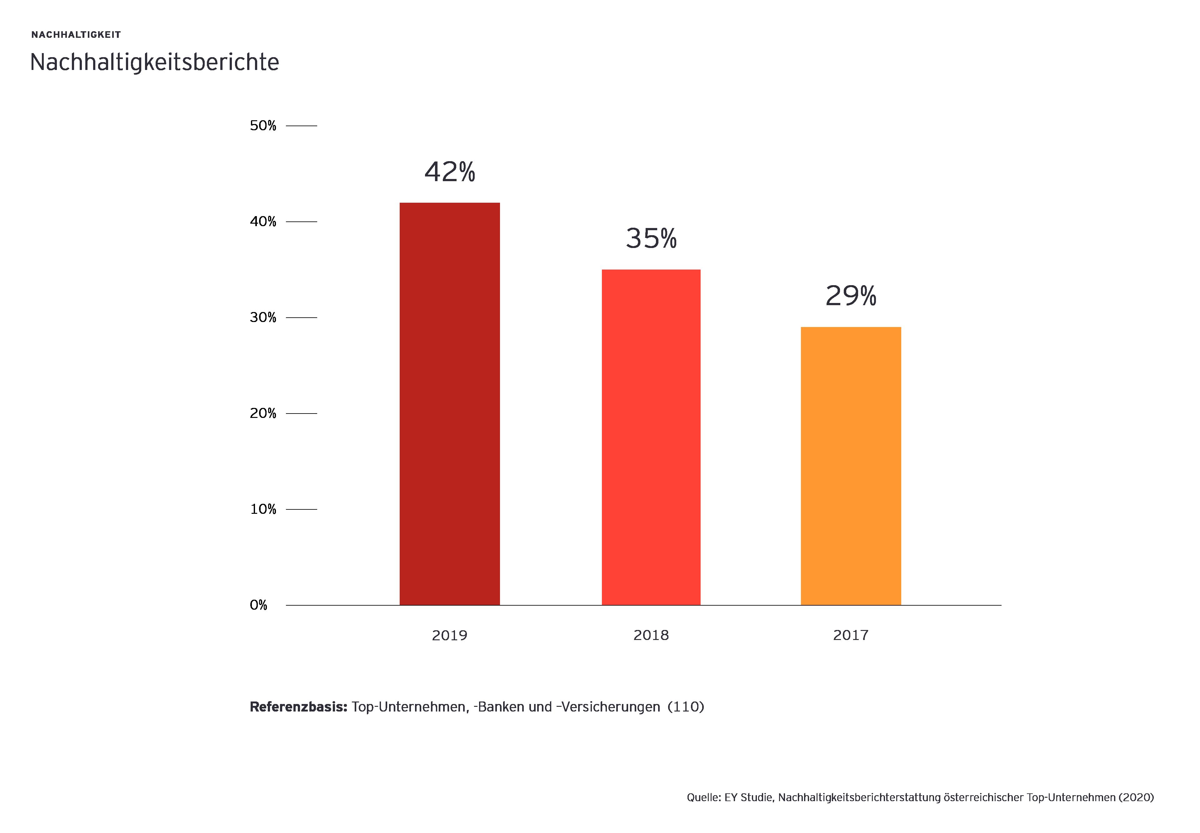 Anteil der Nachhaltigkeitsberichte österreichischer Top-Unternehmen