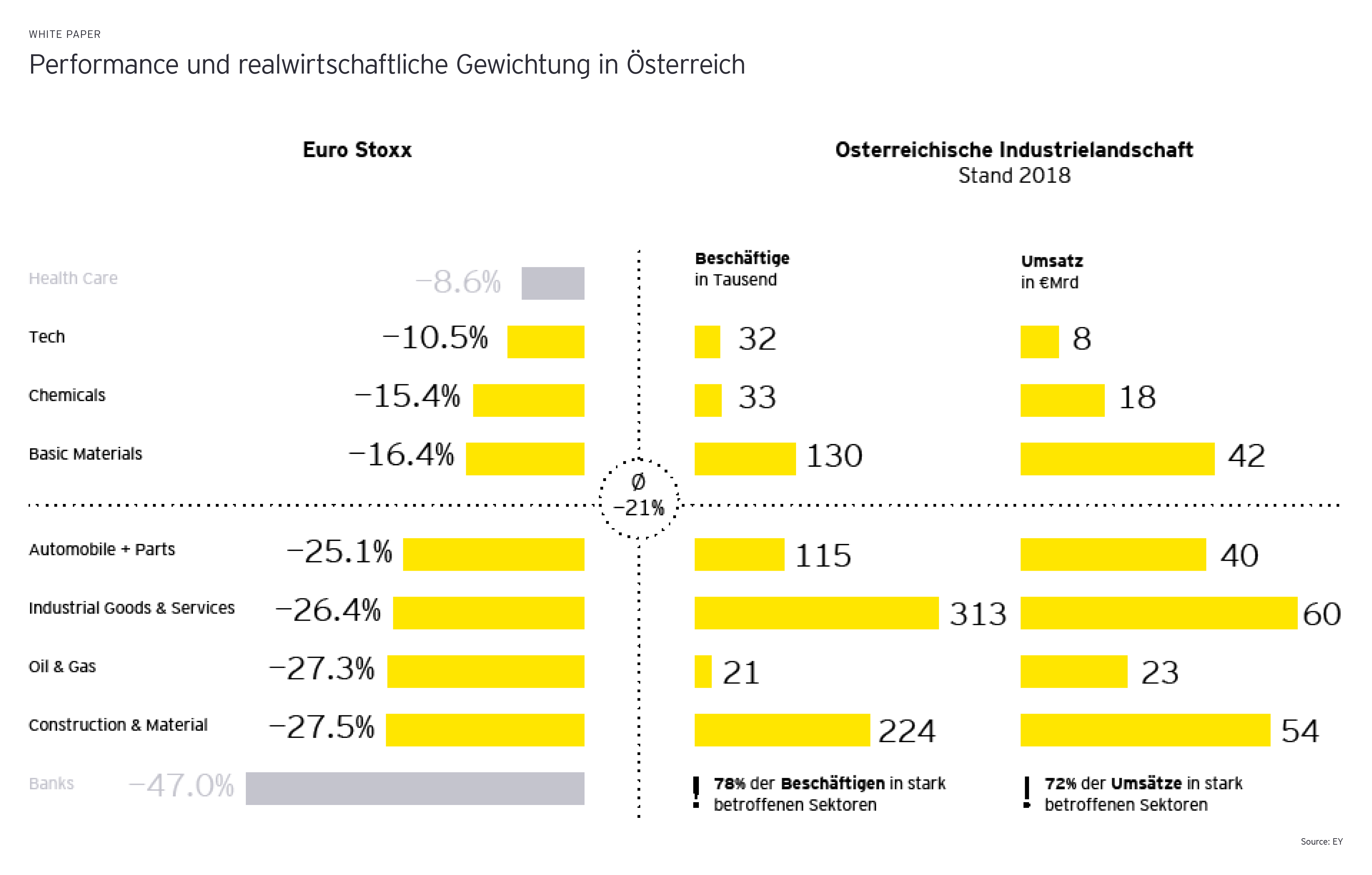 Performance und realwirtschaftliche Gewichtung in Österreich