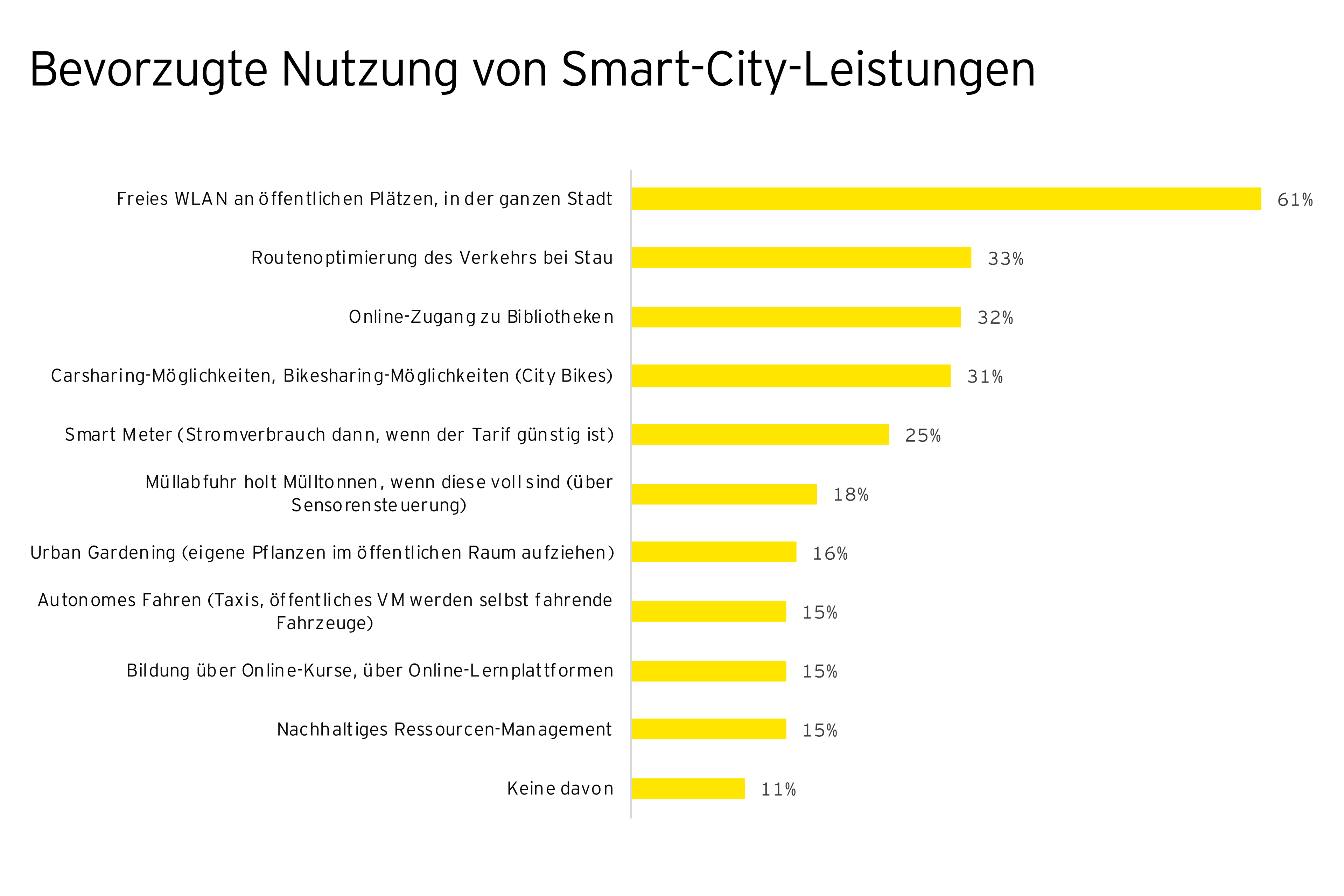 Smart Cities in Oesterreich
