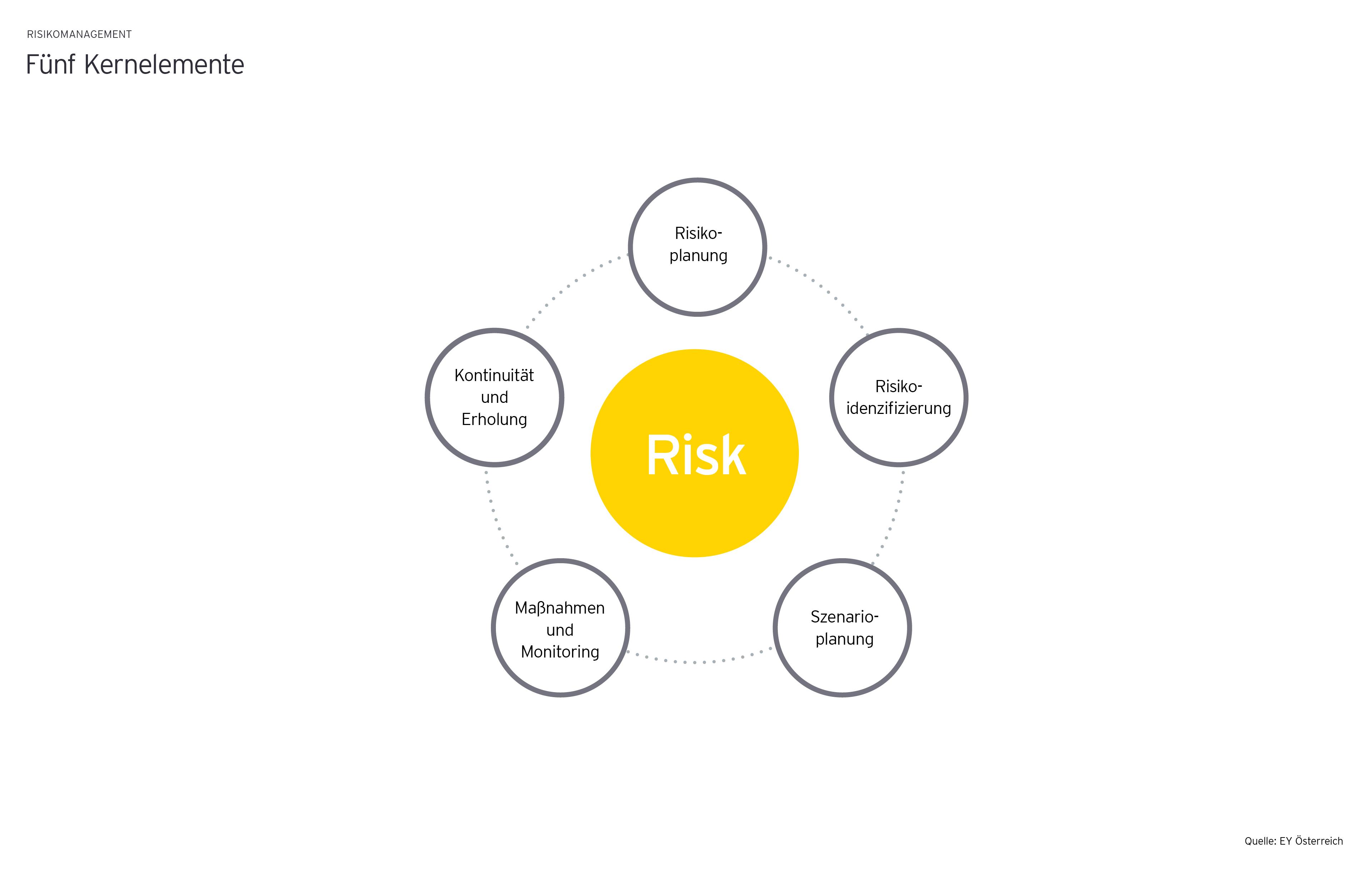 Risikomanagement