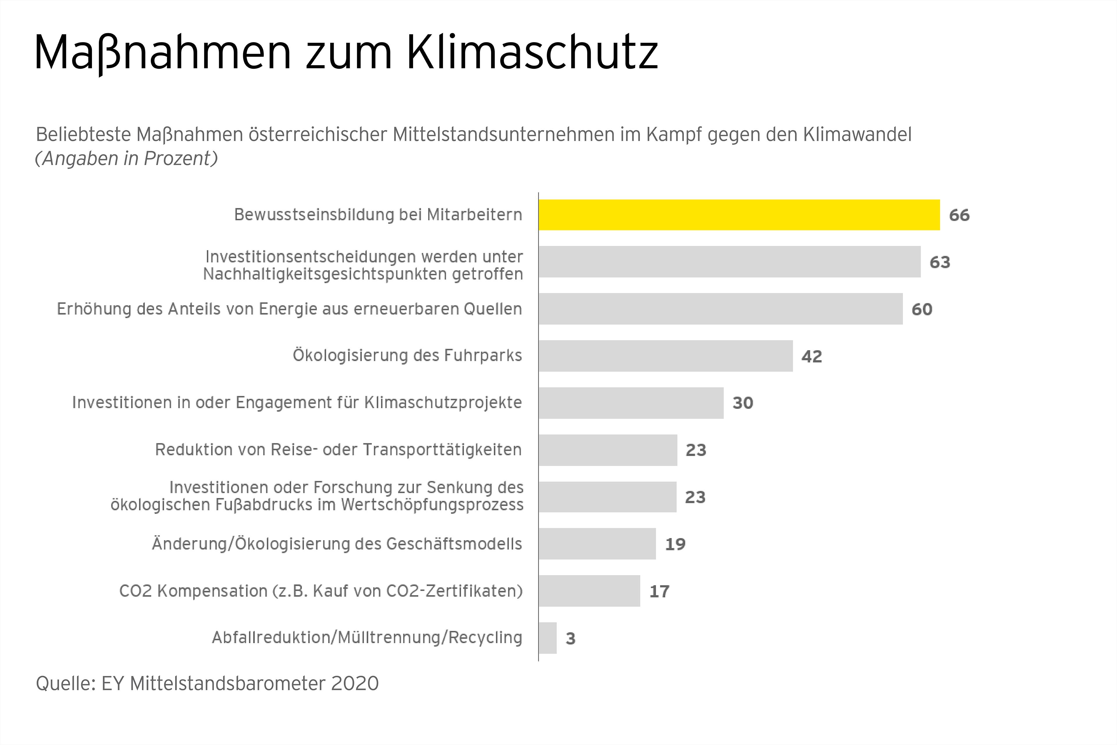 EY Mittelstandsbarometer 2020