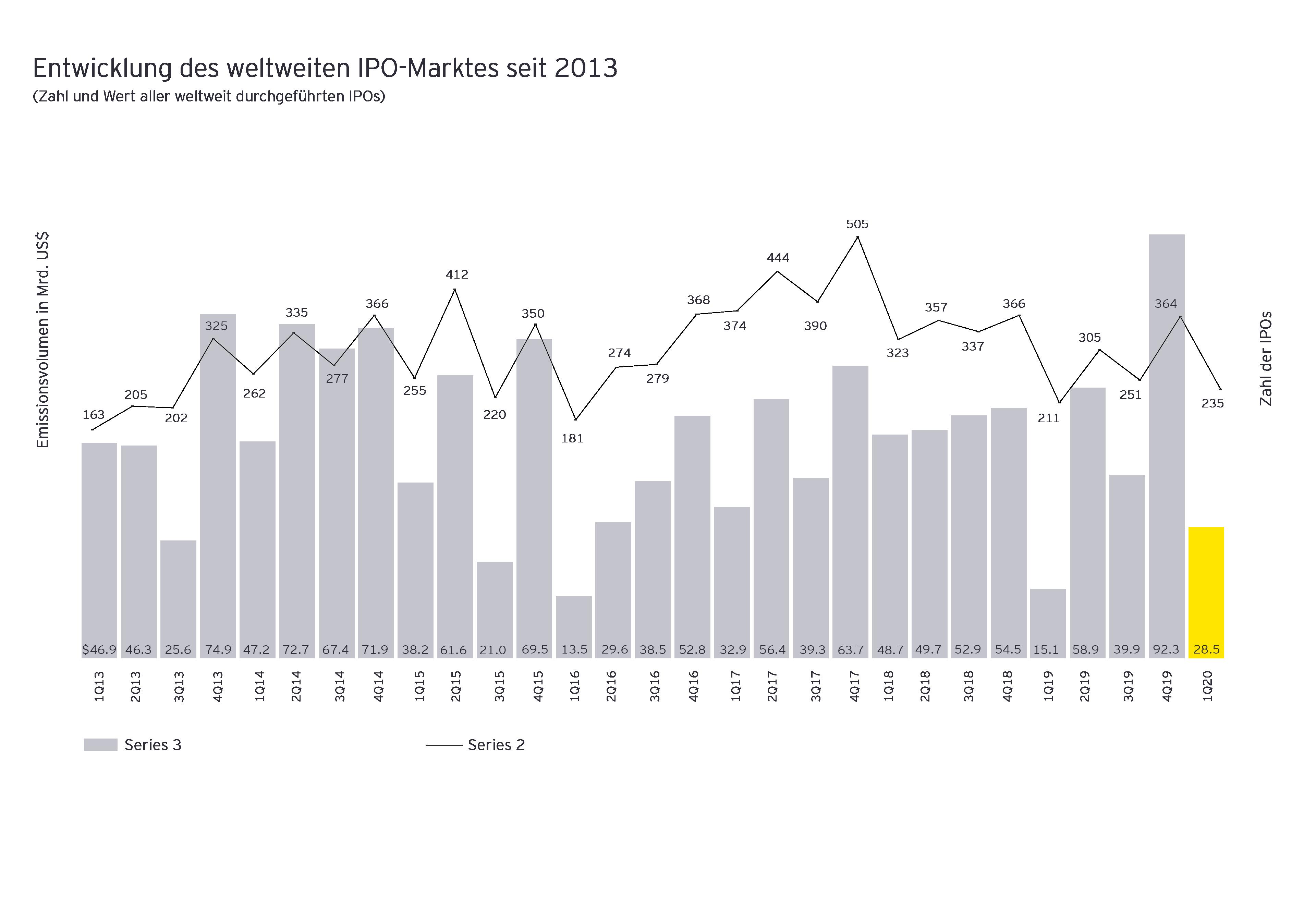Entwicklung des weltweiten IPO Marktes 2020