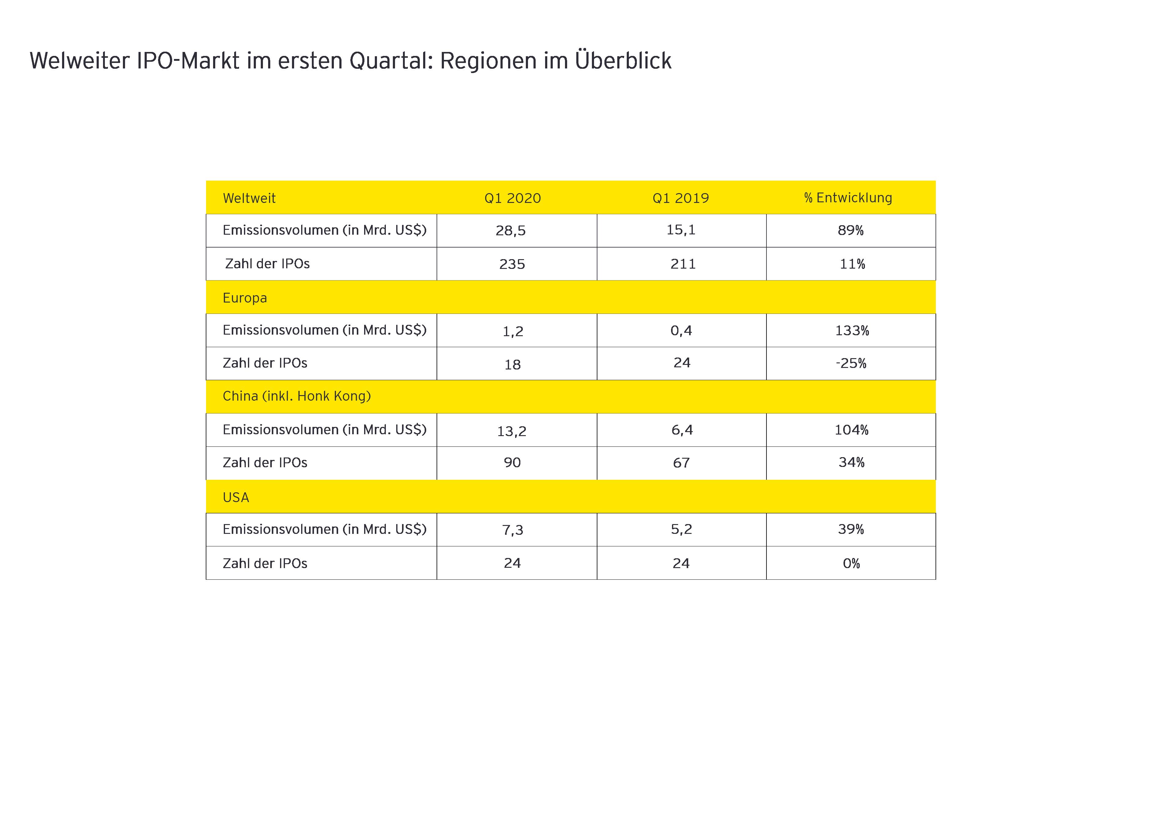 Weltweiter IPO Markt im ersten Quartal 2020