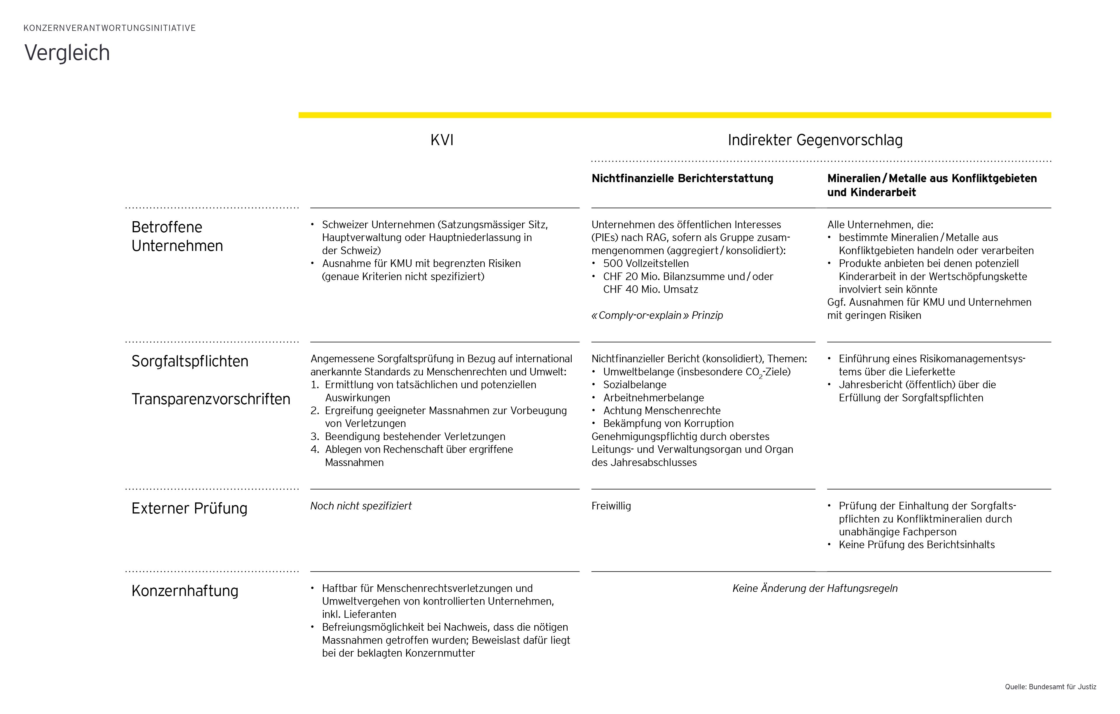 Das Photo zeigt das Vergleich der Konzernverantwortungsinitiative