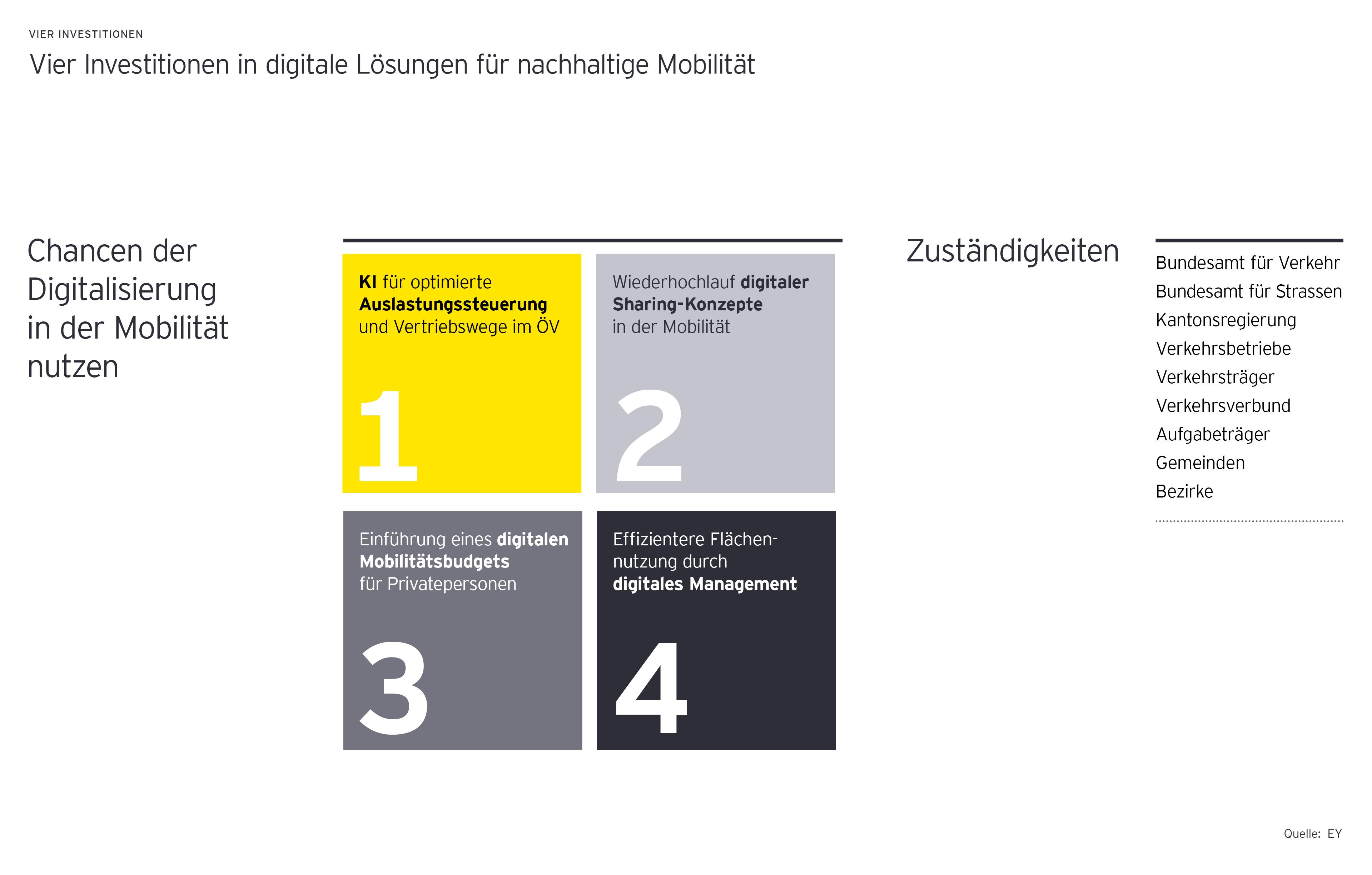 Diagramm zeigt vier Investitionen in Digitale Lösungen für Nachhaltige Mobilität