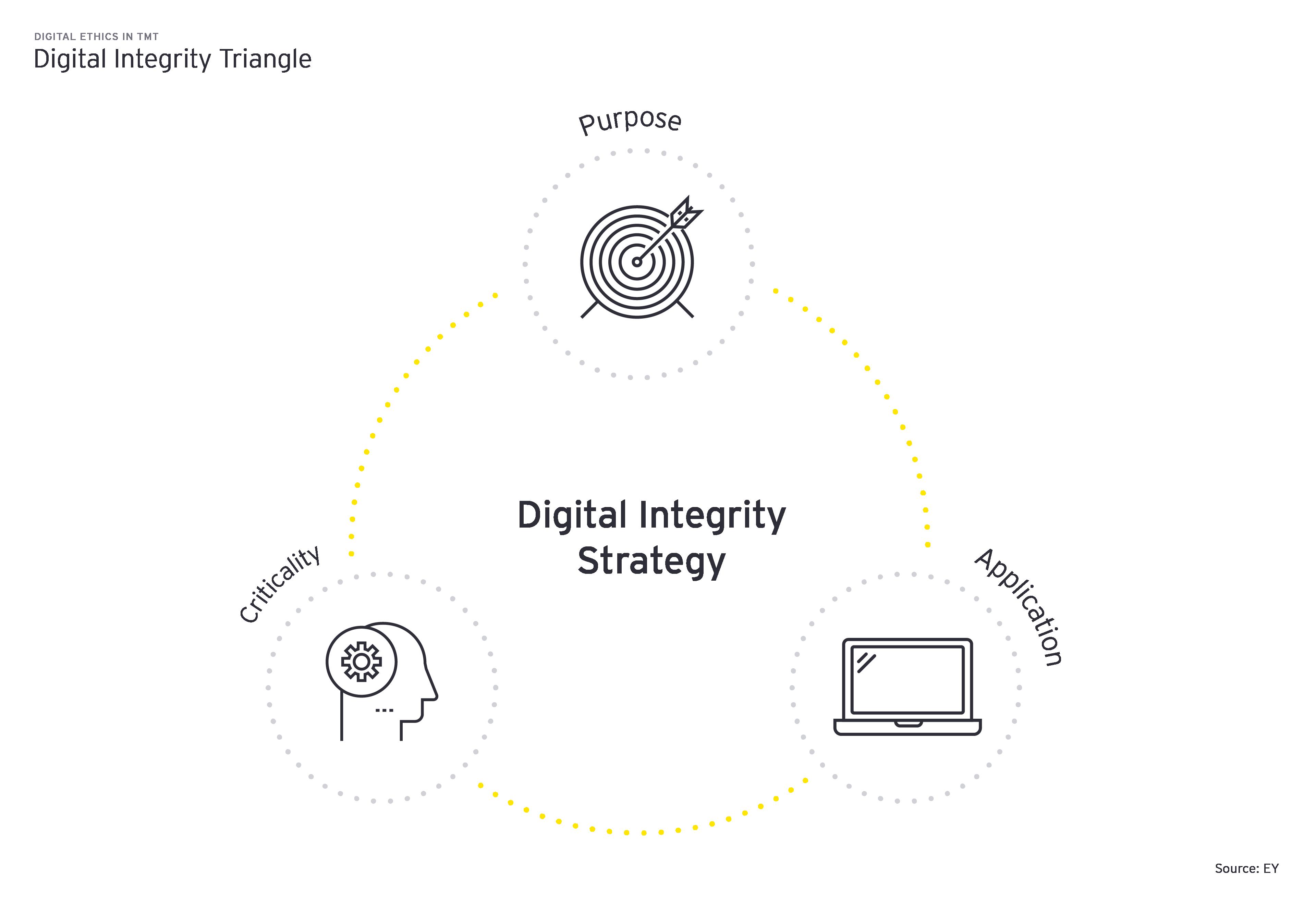 Digital Integrity Stragtegy