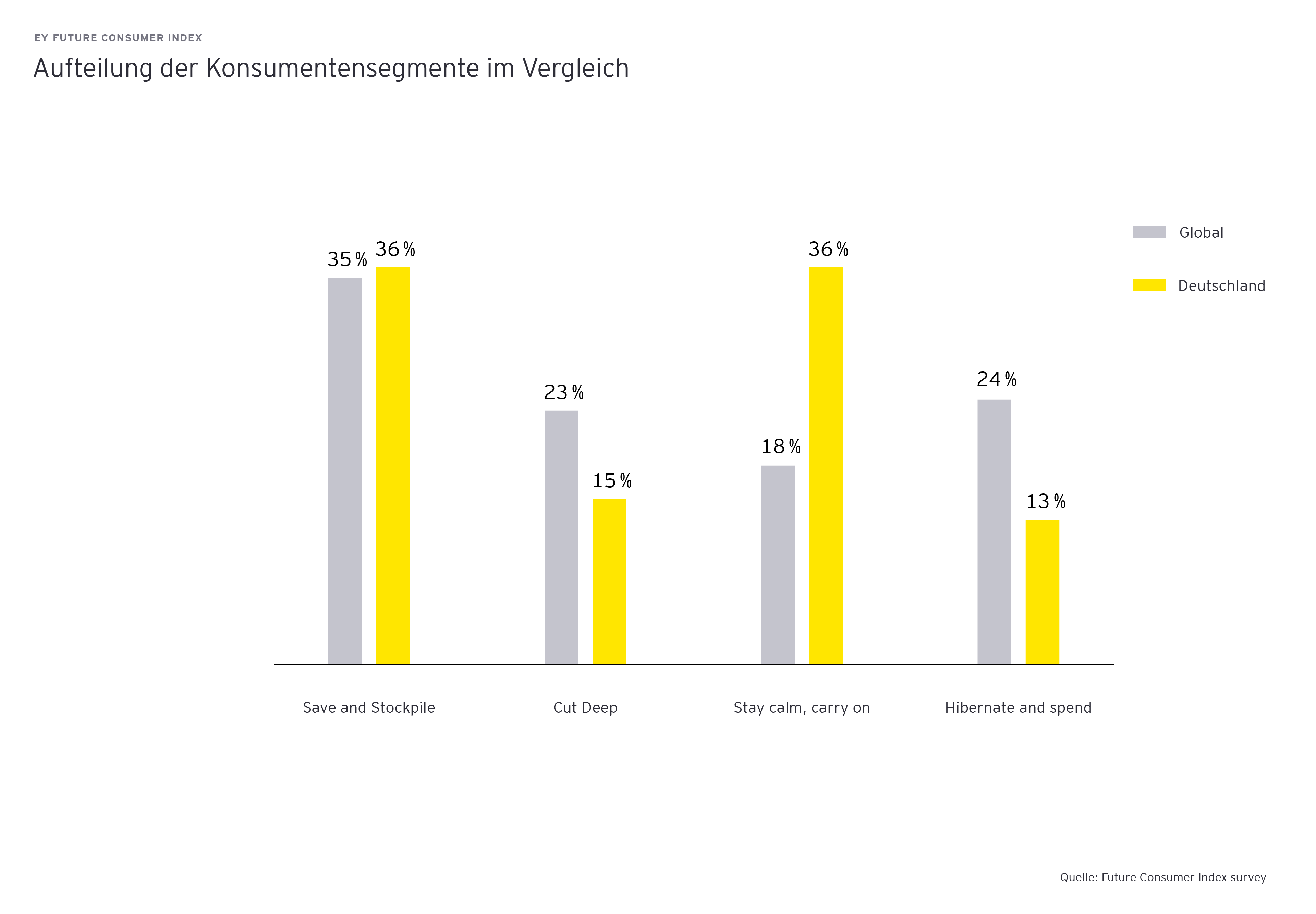 Aufteilung der Kosumentensegmente im Vergleich