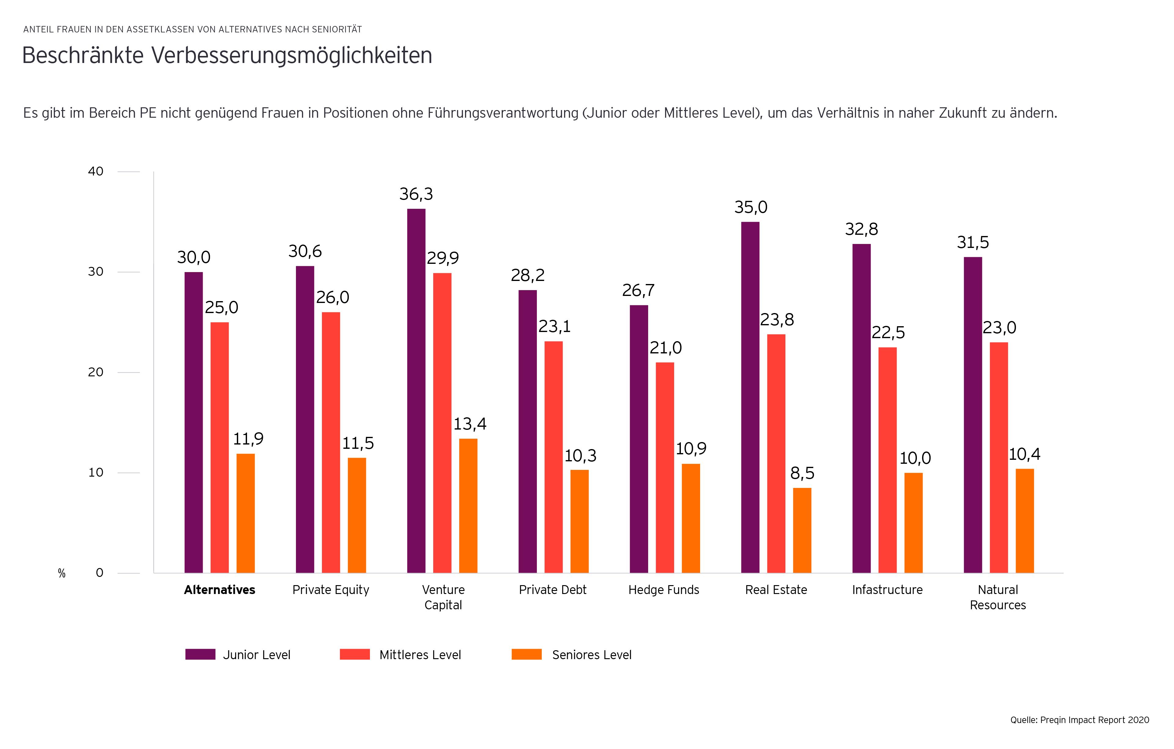 """Beschränkte Verbesserungsmöglichkeiten: Es gibt im Bereich PE nicht genügend Frauen in Positionen ohne Führungsverantwortung, um das Verhältnis in naher Zukunft zu ändern."""" Quelle: Preqin Impact Report 2020"""