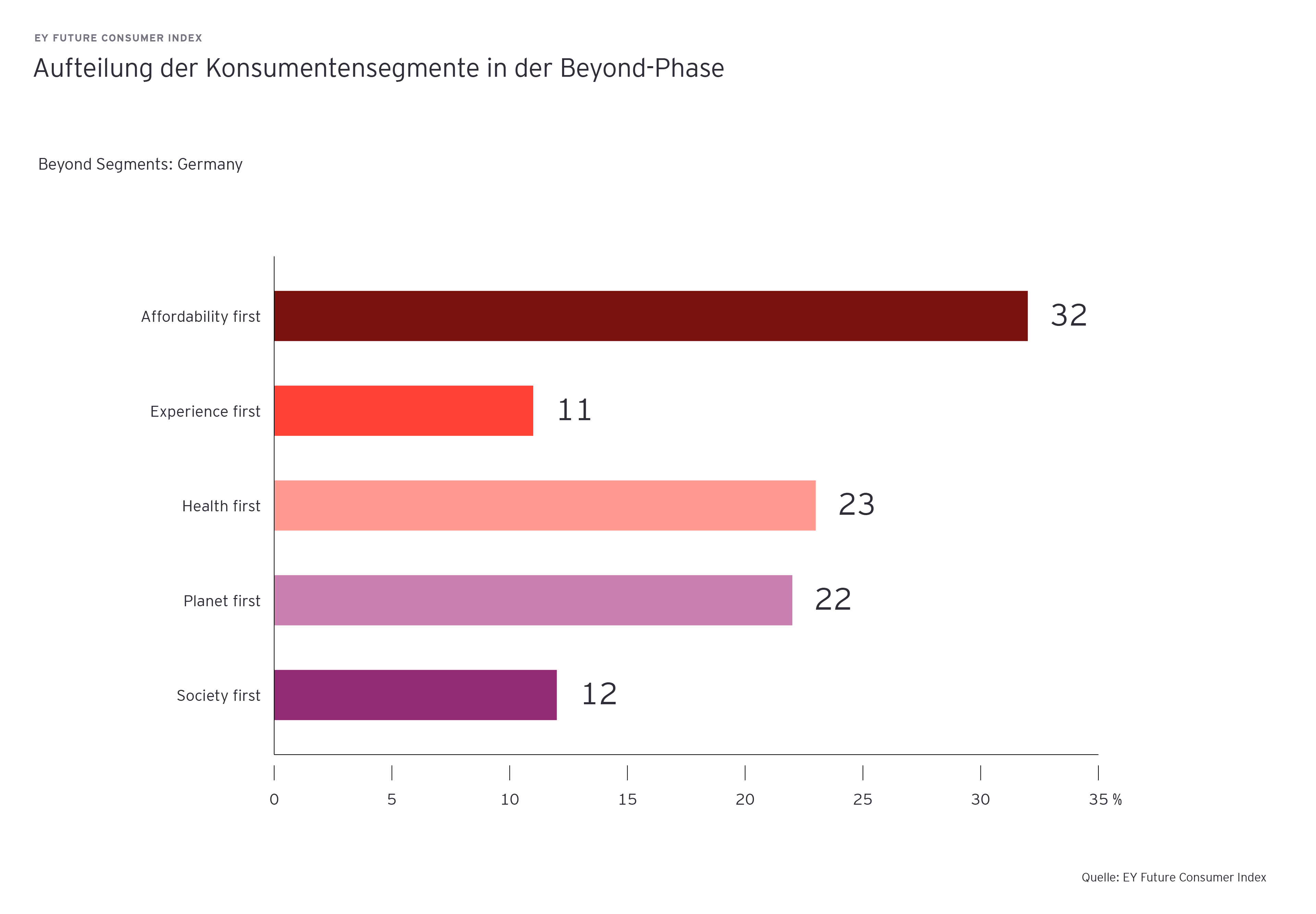 Diagramm zeigt Aufteilung der Konsumentensegmente in der Beyond-Phase