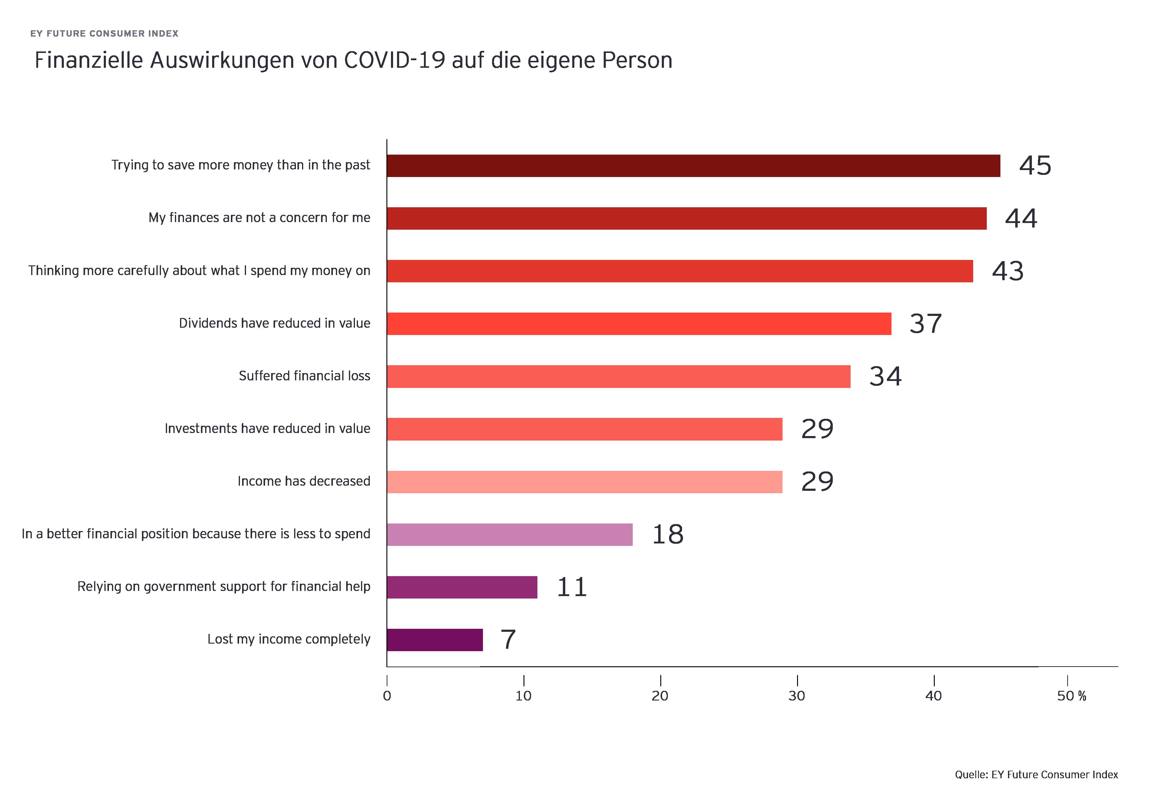Diagramm zeigt finanzielle Auswirkungen von COVID-19 auf die eigene Person