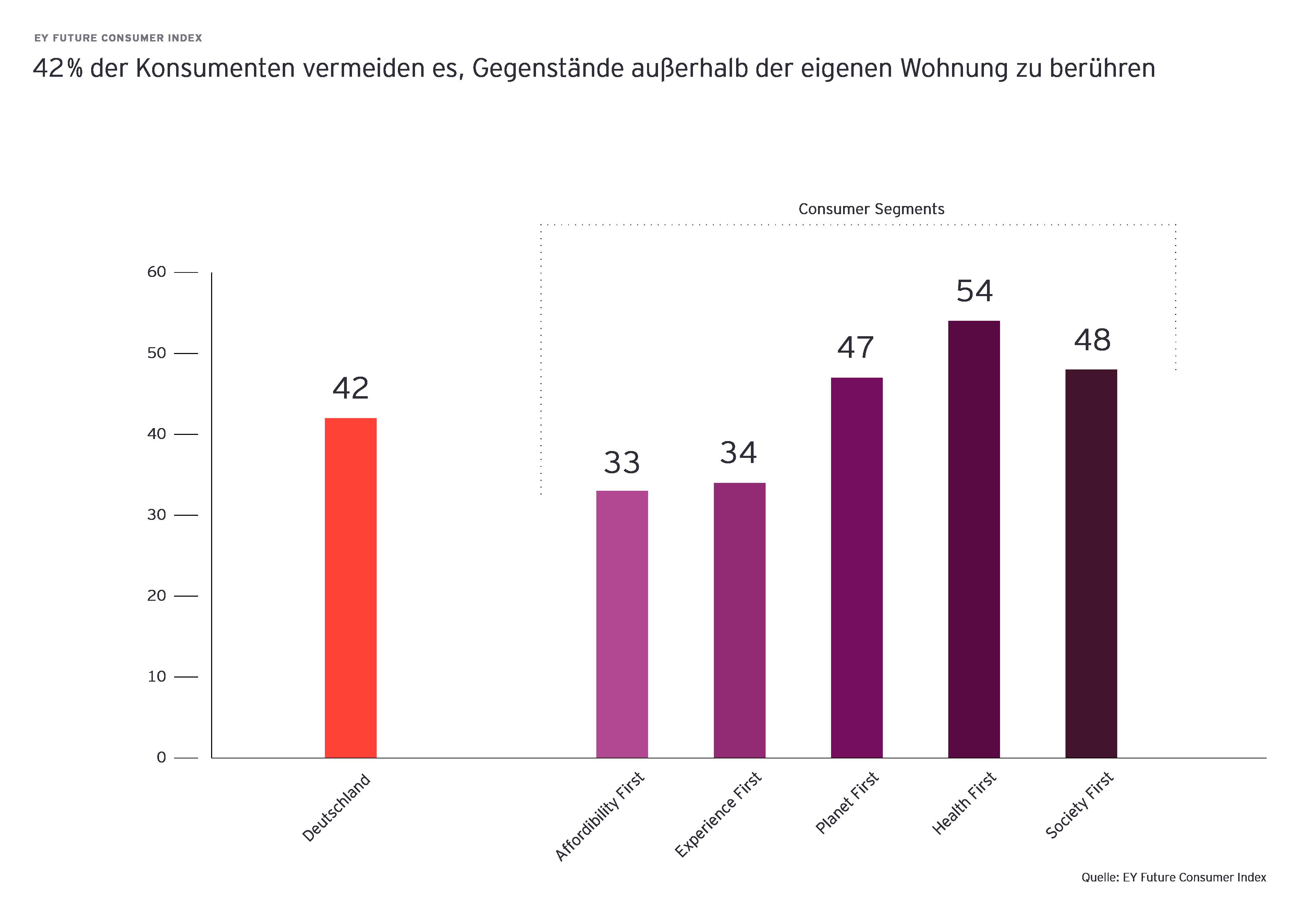 Diagramm zeigt 42 % der Konsumenten vermeiden es, Gegenstände außerhalb der eigenen Wohnung zu berühren