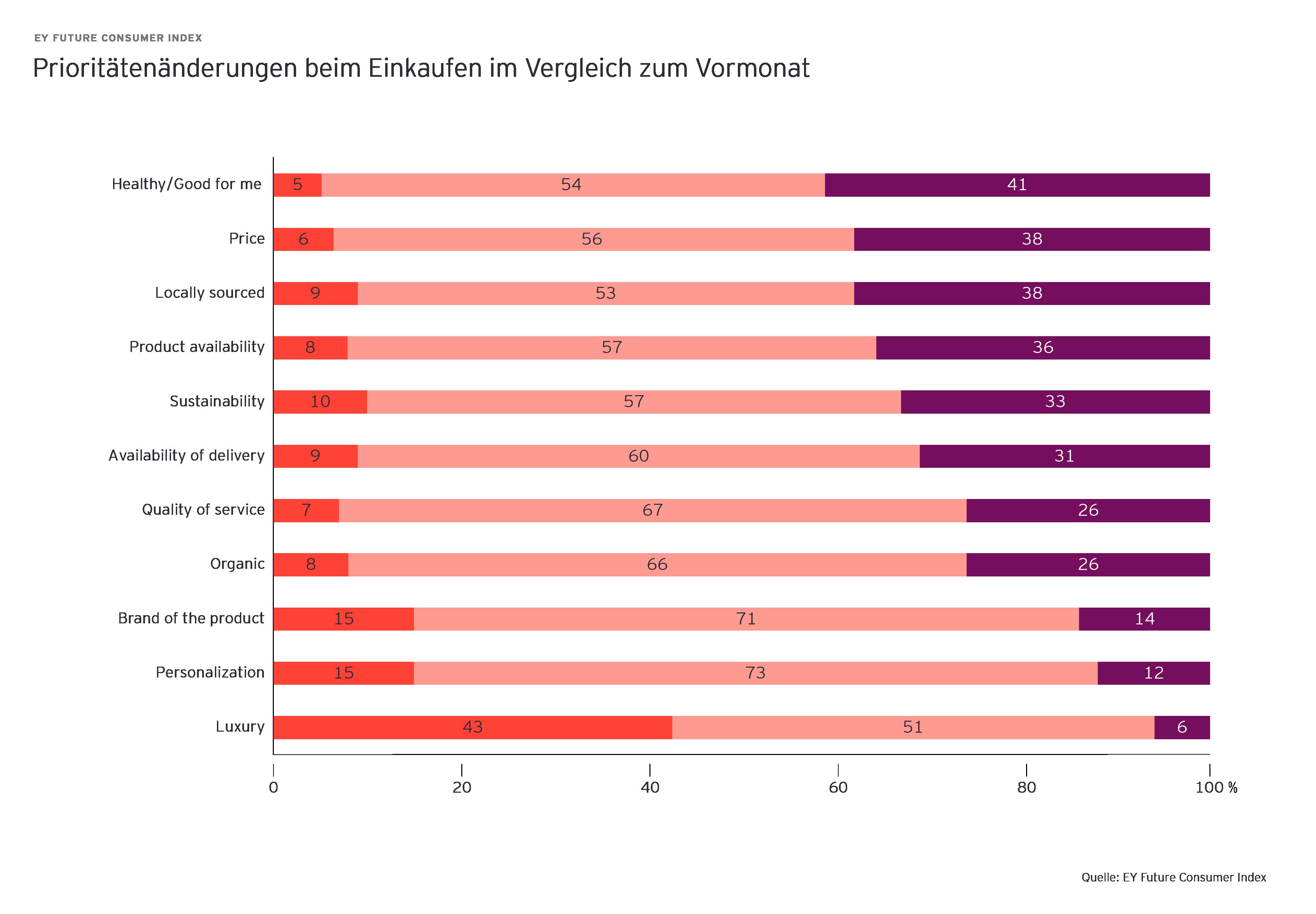 Diagramm zeigt Prioritätenänderungen beim Einkaufen im Vergleich zum Vormonat