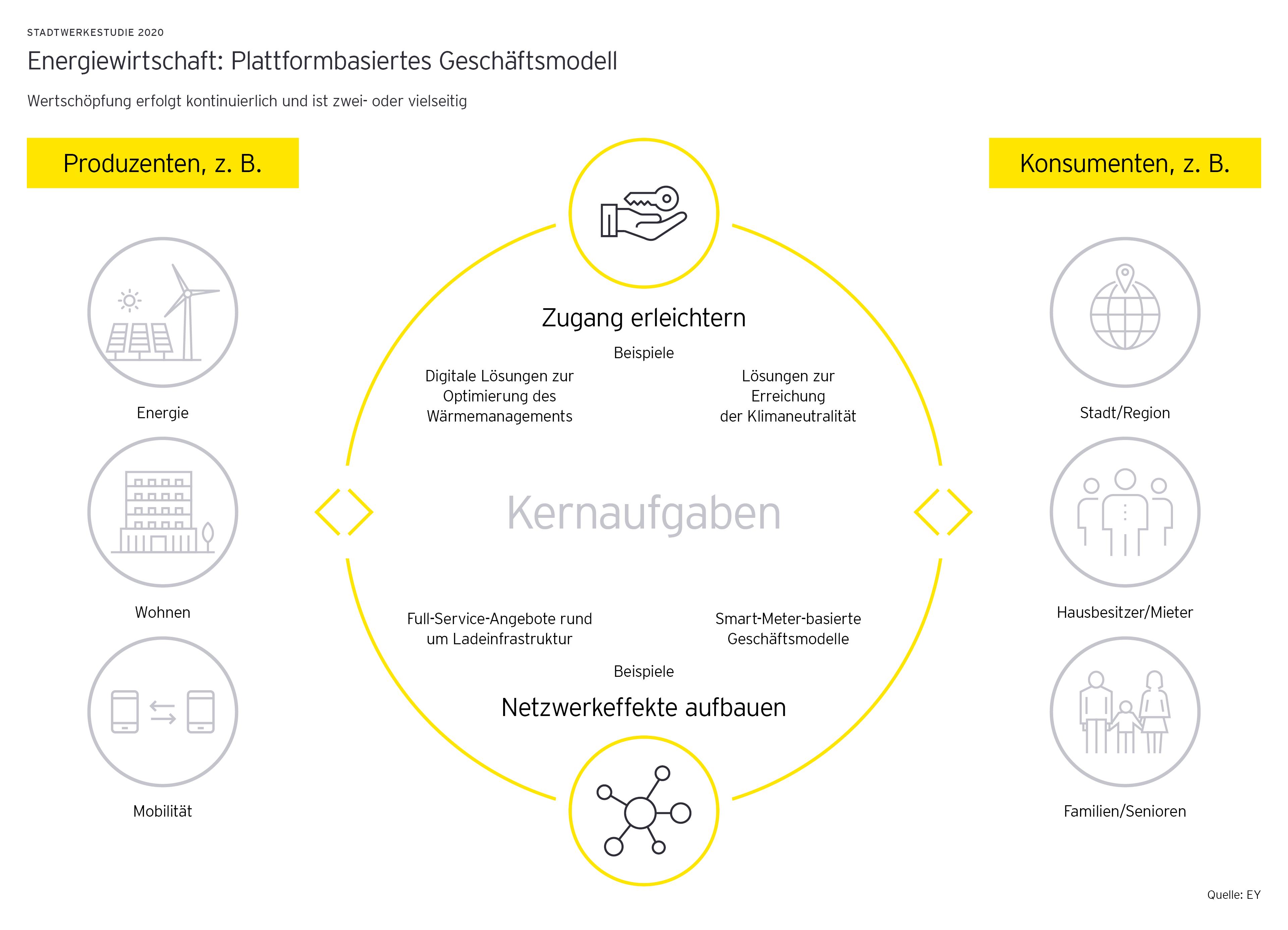 Stadtwerkstudie 2020