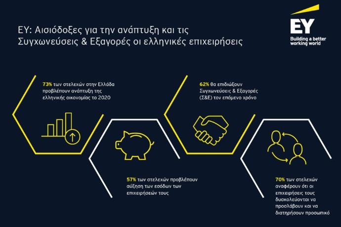 EY: Αισιόδοξες για την ανάπτυξη και τις Συγχωνεύσεις & Εξαγορές οι ελληνικές επιχειρήσεις