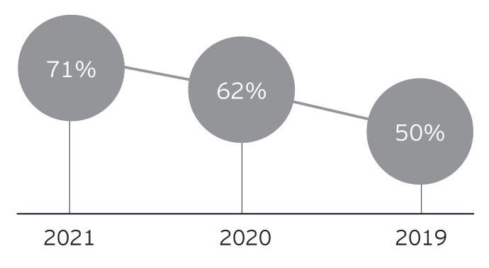 EY Attractiveness Survey, Ιούλιος 2021