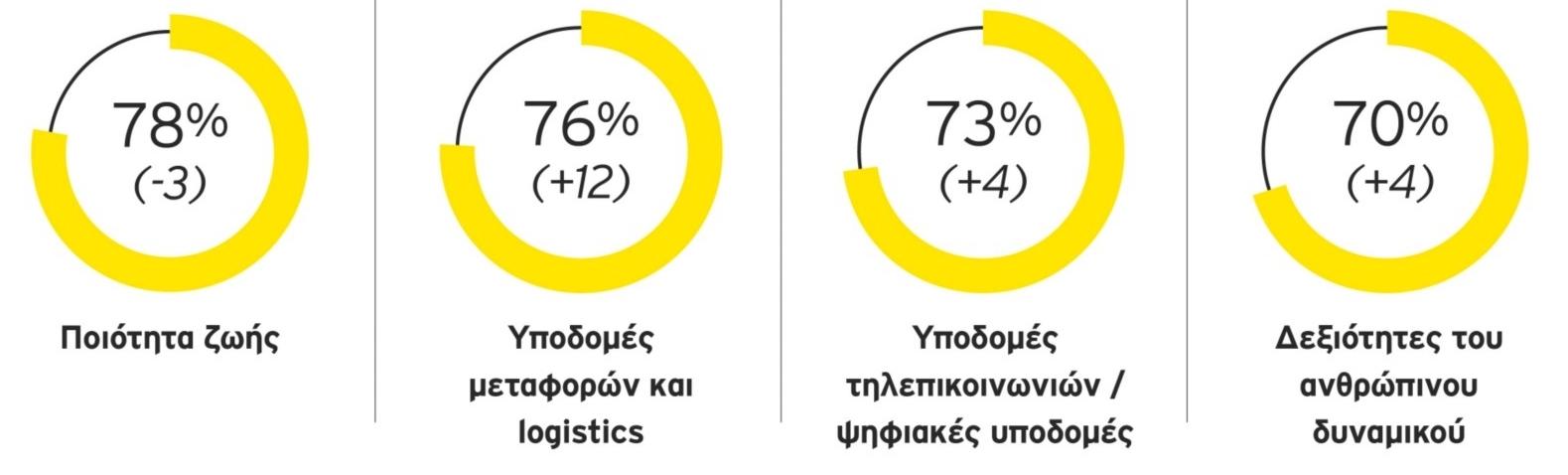 EY Attractiveness Survey Ελλάδα, Ιούλιος 2021