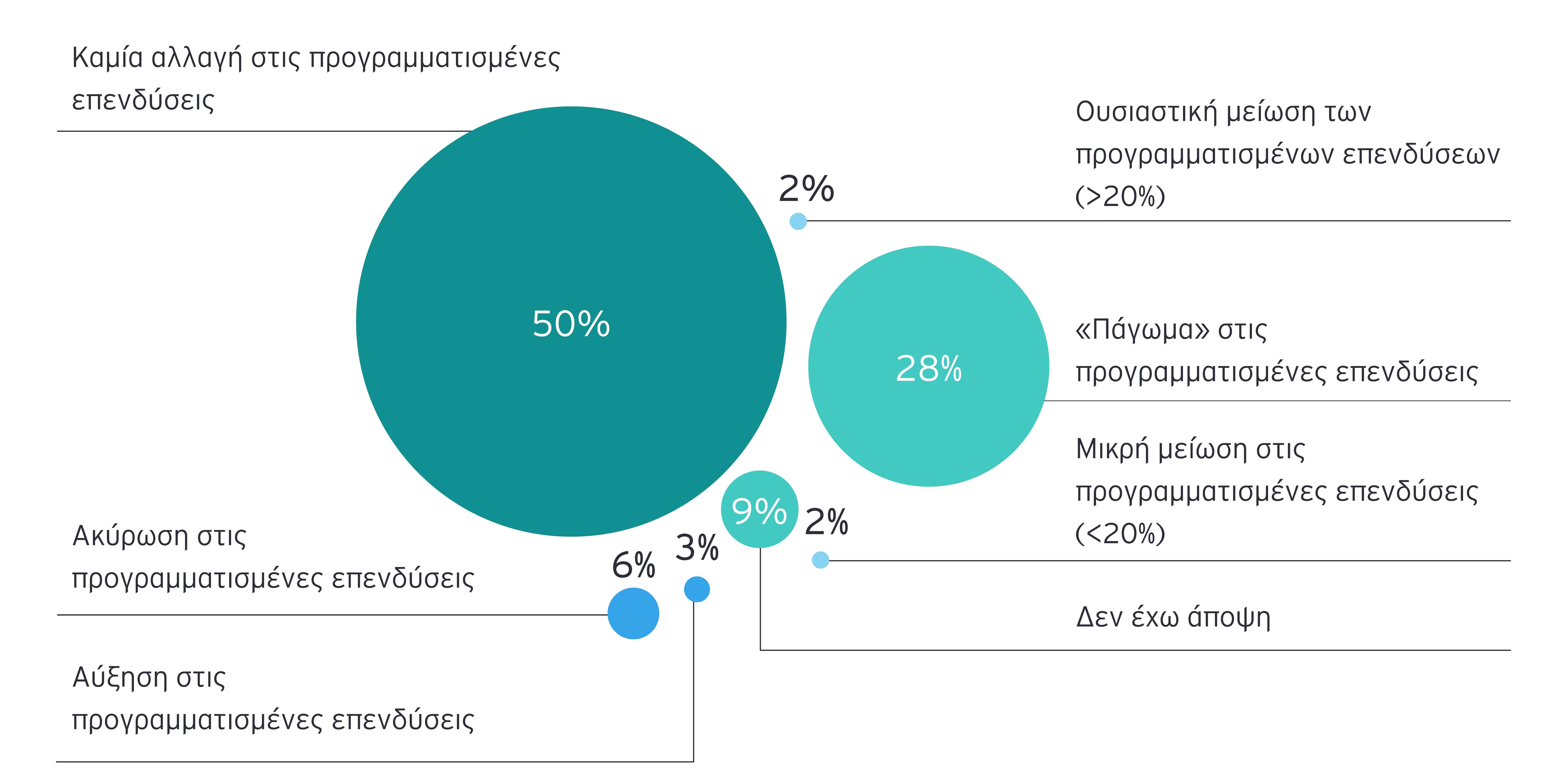Η αποτελεσματική διαχείριση της κρίσης του COVID-19, φαίνεται να βελτιώνει την εικόνα της χώρας, με τα σχέδια των επενδυτών να μην επηρεάζονται δραματικά