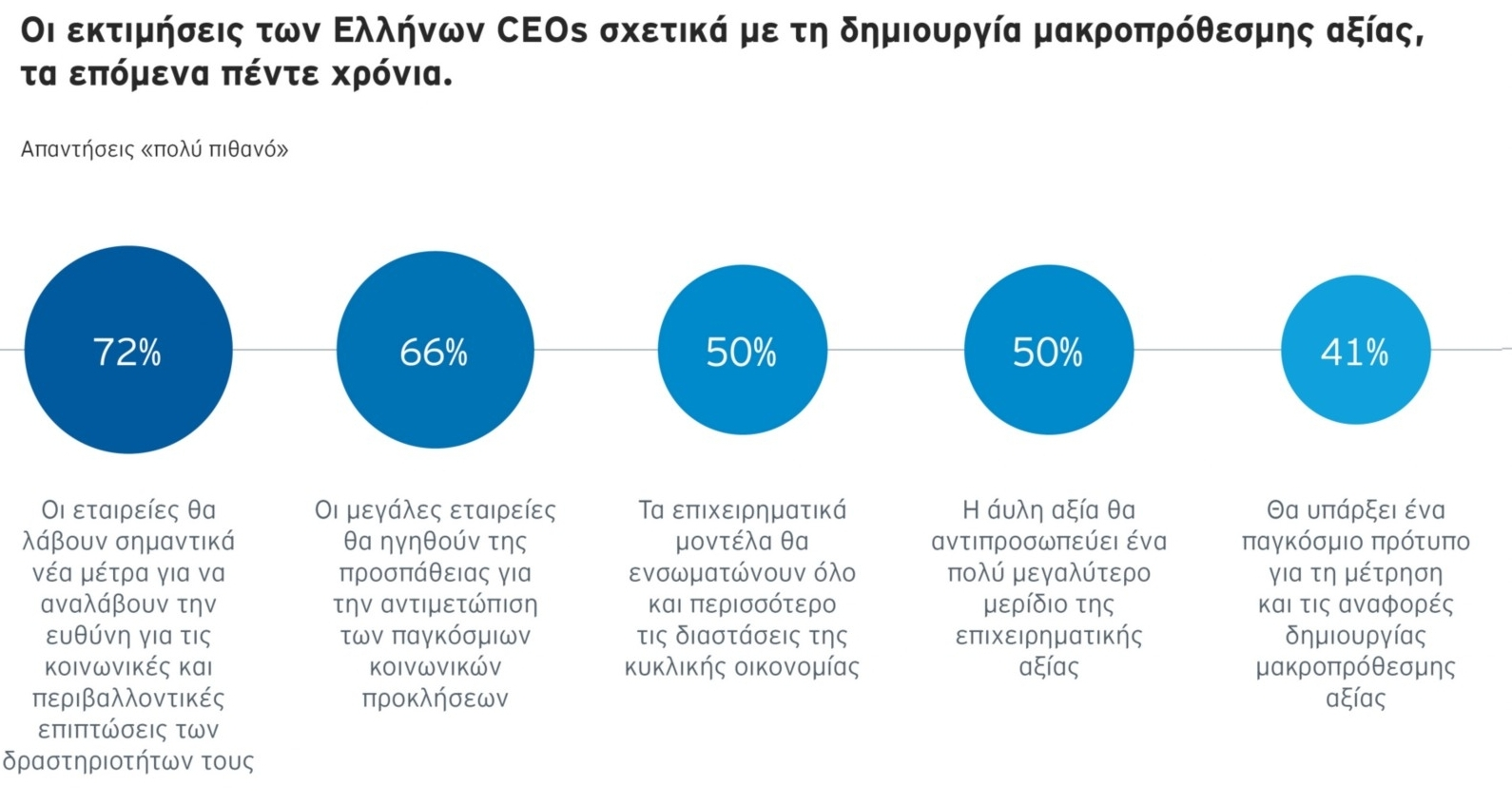 EY CEO Imperative Study Greece 2021