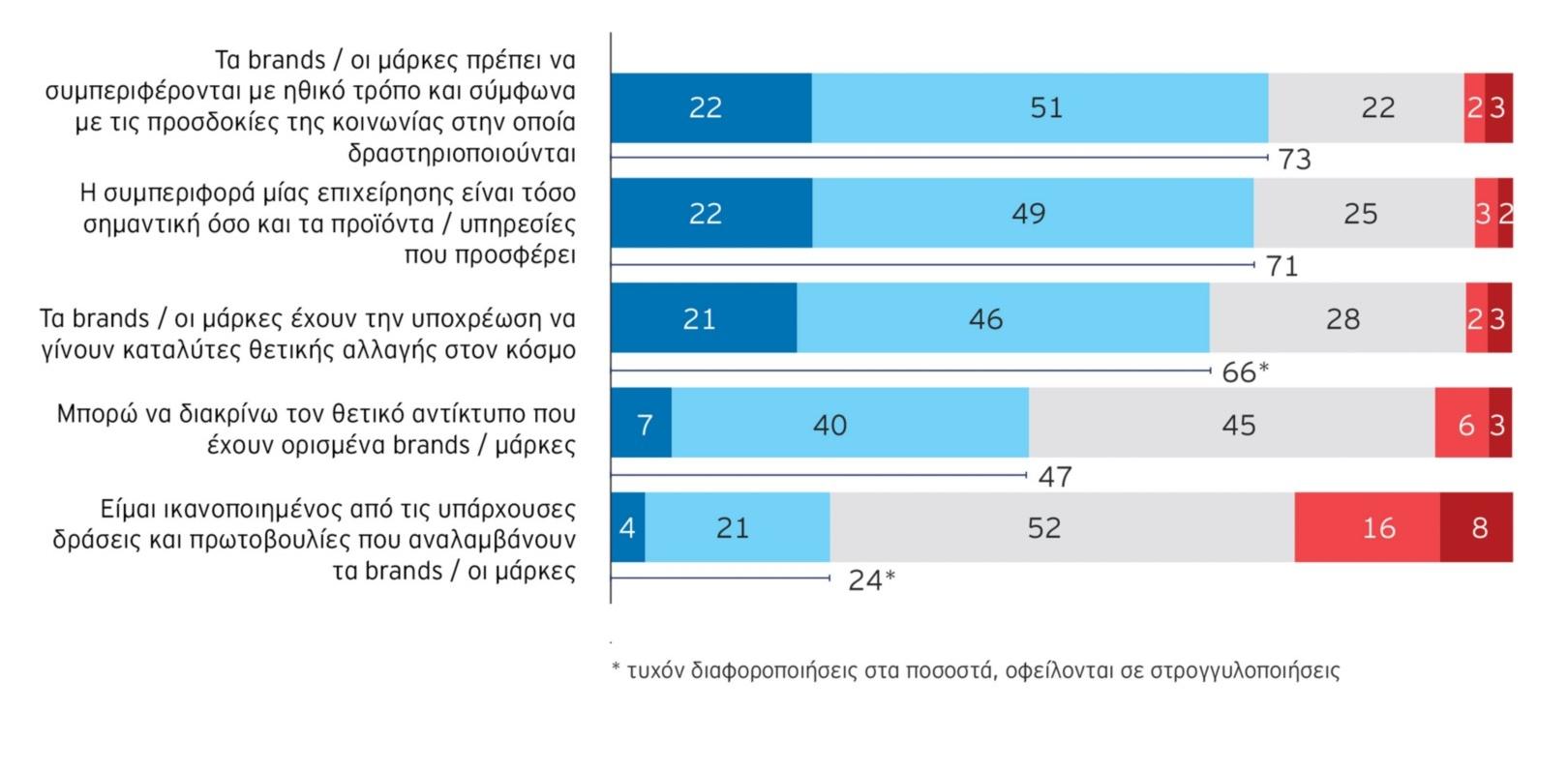 EY Future Consumer Index Ελλάδα 2021
