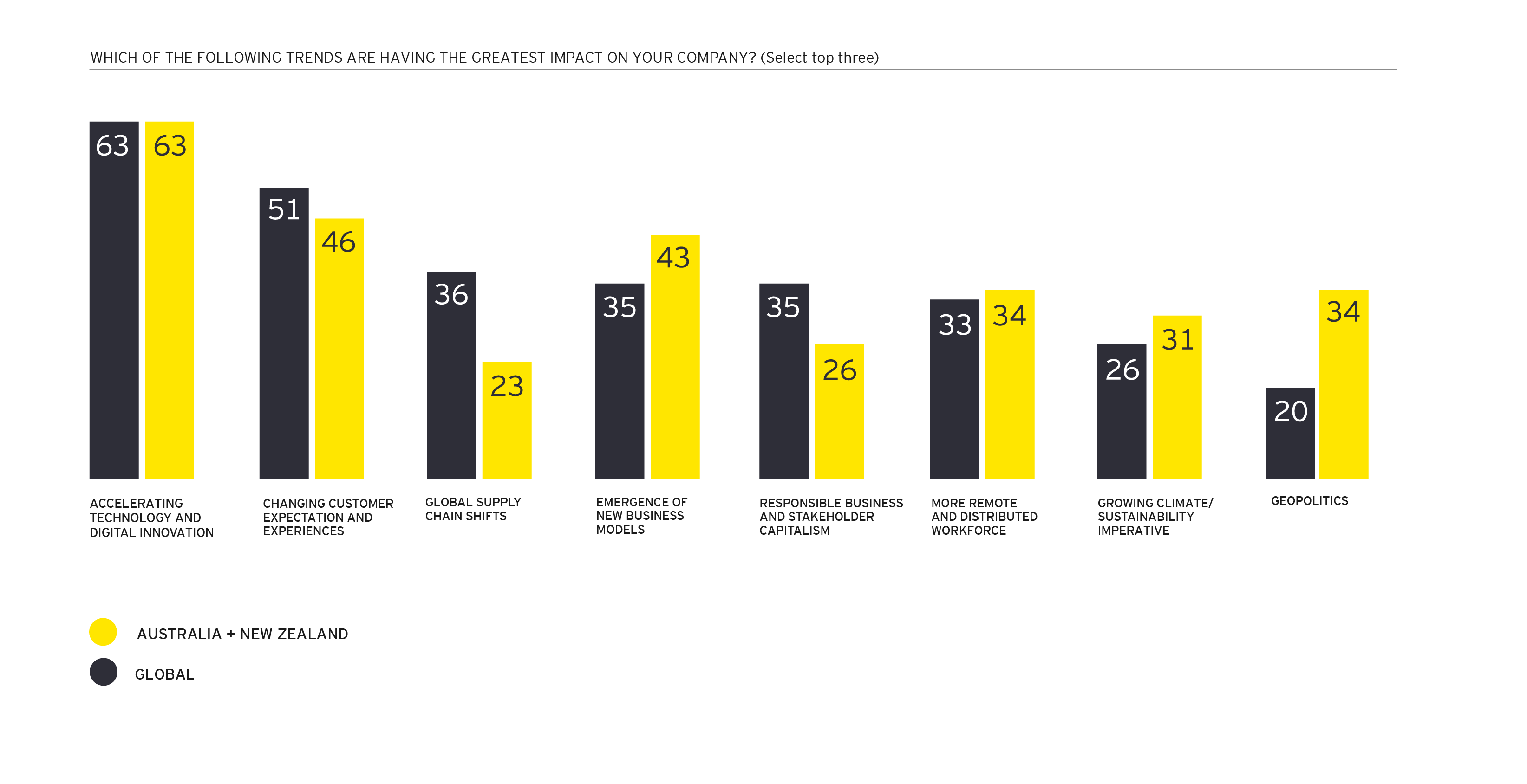 EY CEO Imperatives trends with the greatest impact