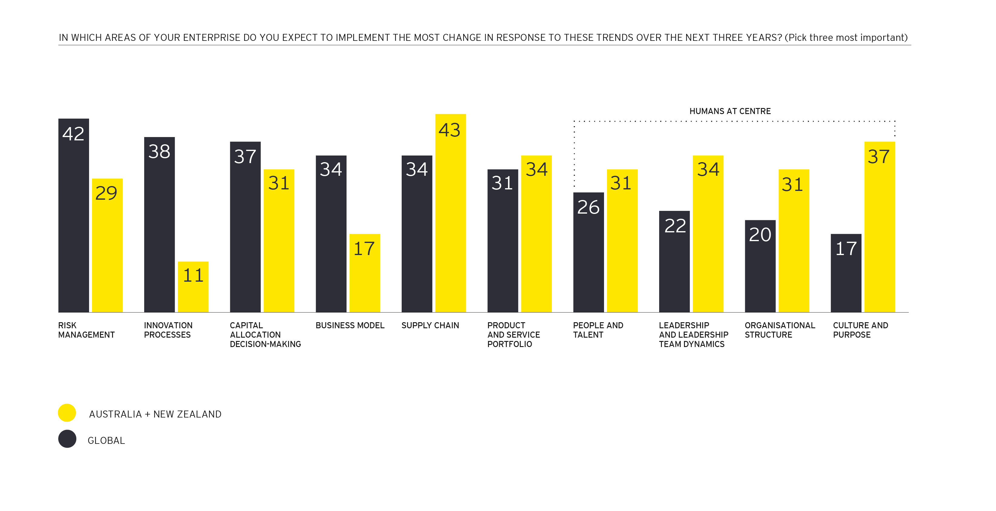 EY CEO Imperatives key areas for transformation