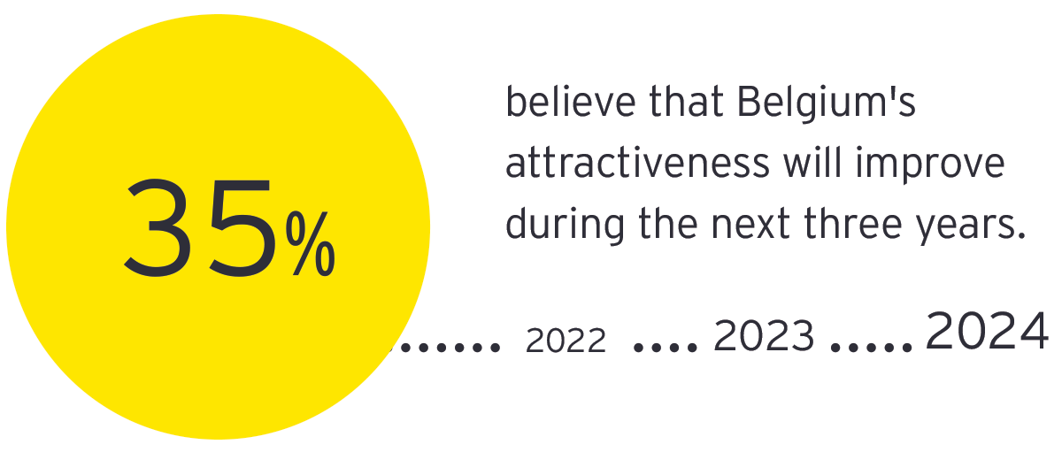 Graph: 35% believe that Belgium's attractiveness will improve during the next three years.