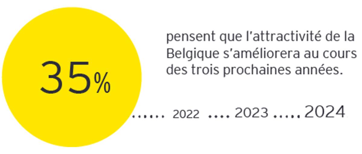 35% pendent que l'attractivité de la Belgique s'améliorera au cours des trois prochaines années.