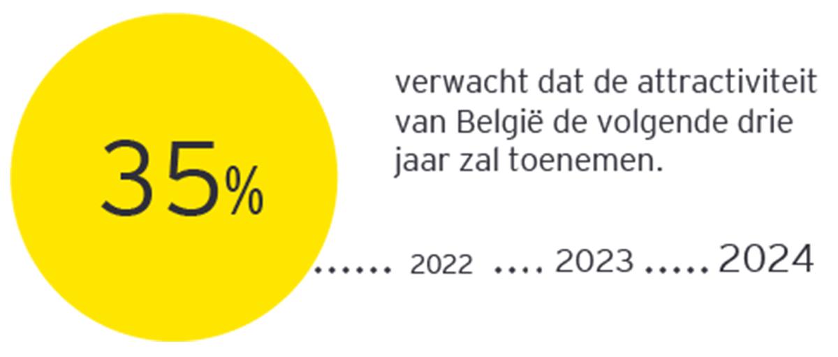 35% verwacht dat de attractiviteit van België de volgende drie jaar zal toenemen.