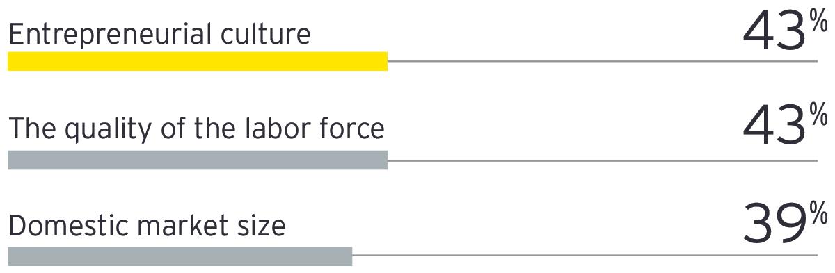 Graph: Investors appreciate Belgian entrepreneurial culture and quality of labor force