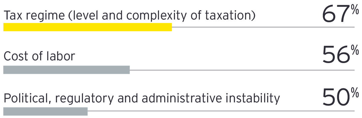 Graph: Tax regime is now the main concern for investors