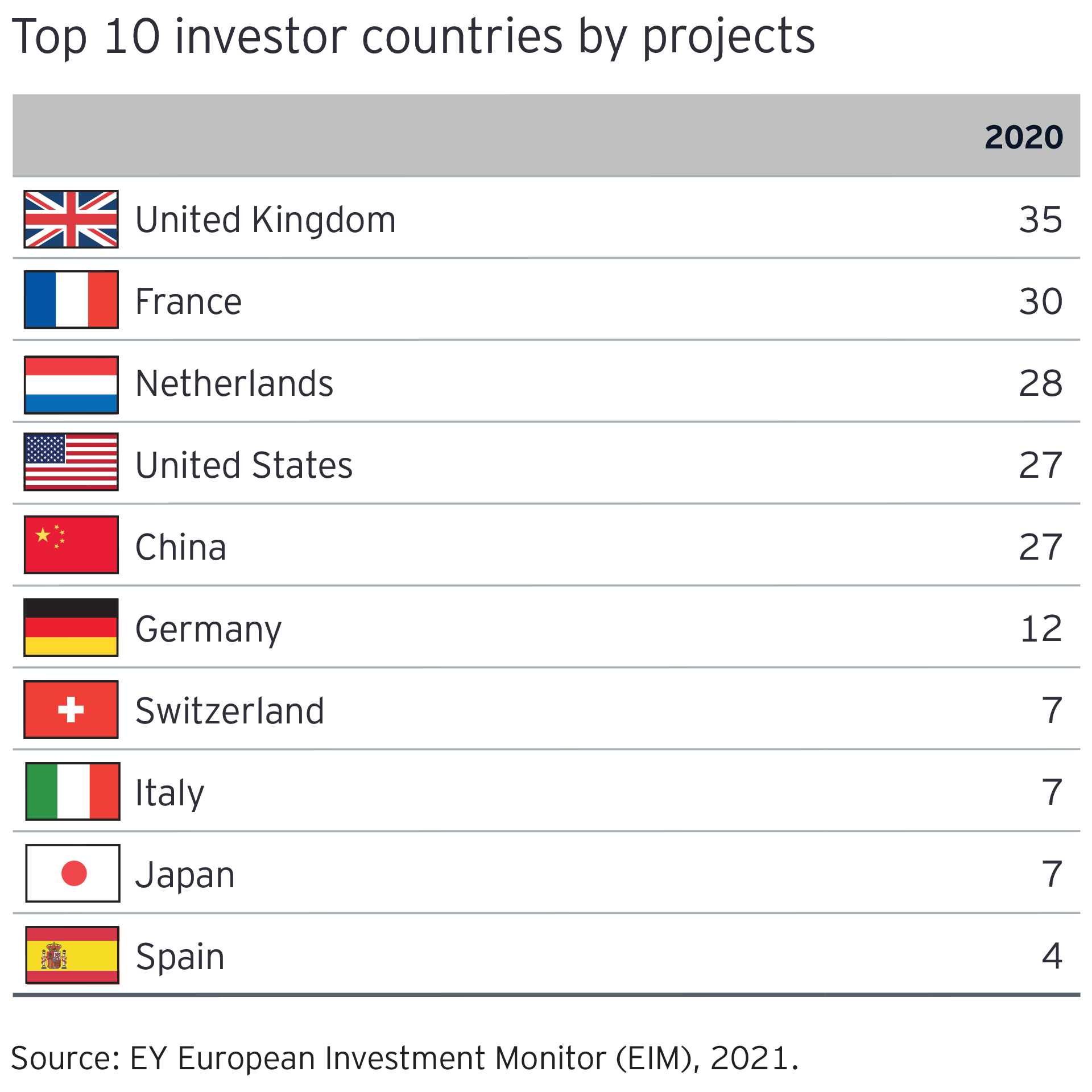 Graph: Top 10 investor countries by project