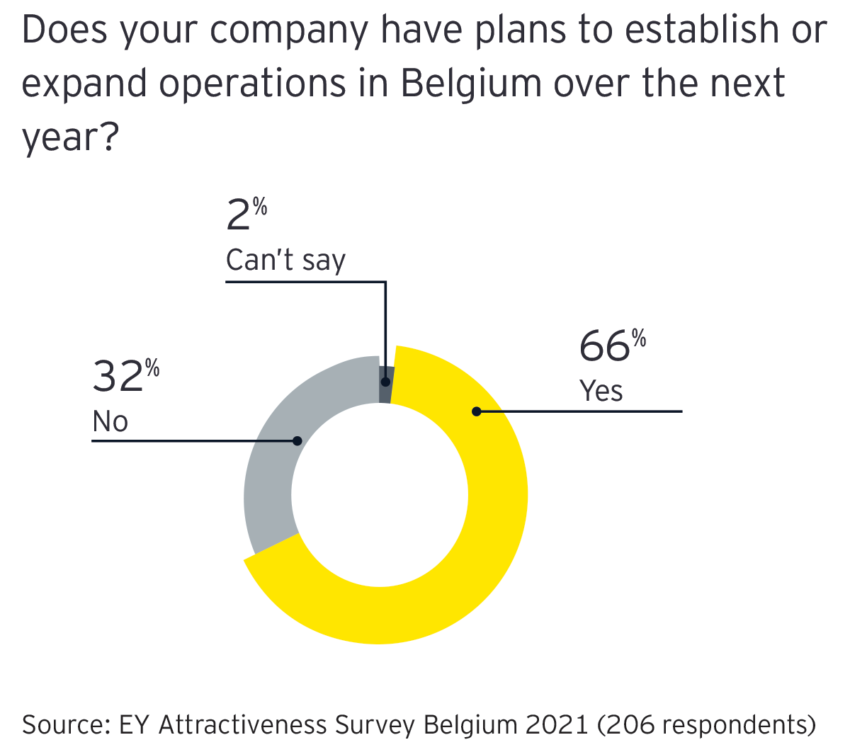 Graph: Does your company plans to establish or expand operations in Belgium over the next year?