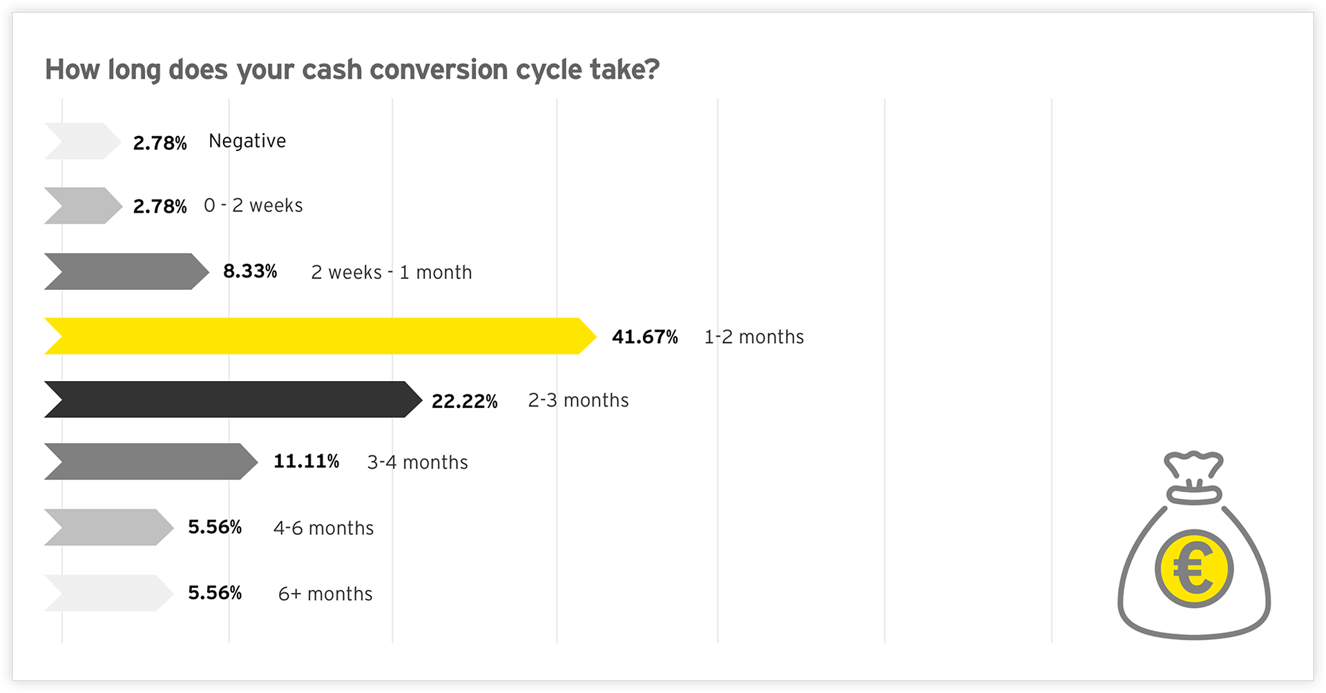 Graph: How long does your cash conversion cycle take?