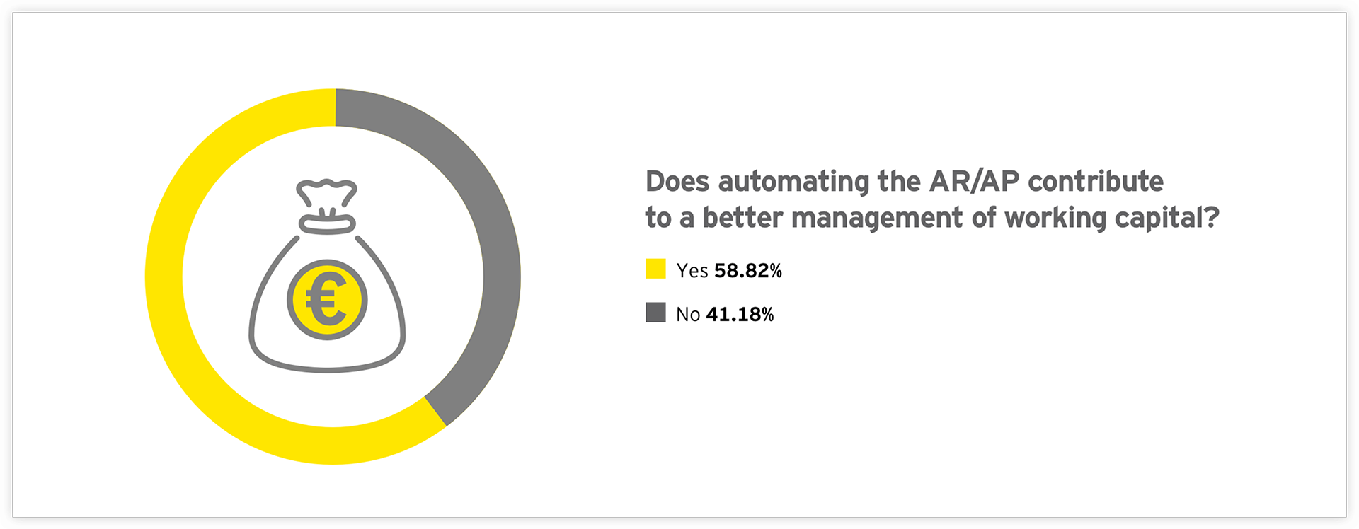 Graph: oes automating the AR/AP contribute to a better management of working capital?